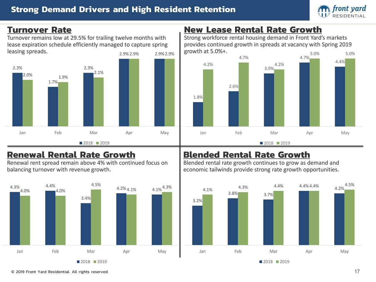 Turnover Rate New Lease Rental Rate Growth Turnover remains low at 29.5% for trailing twelve months with Strong workforce rental housing demand in Front Yard's markets lease expiration schedule efficiently managed to capture spring provides continued growth in spreads at vacancy with Spring 2019 leasing spreads. growth at 5.0%+. 2.9%2.9% 2.9%2.9% 4.7% 4.7%5.0% 5.0% 4.4% 2.3% 2.3% 4.2% 3.9% 4.2% 2.1% 2.0% 1.9% 1.7% 2.6% 1.8% Jan Feb Mar Apr May Jan Feb Mar Apr May 2018 2019 2018 2019 Renewal Rental Rate Growth Blended Rental Rate Growth Renewal rent spread remain above 4% with continued focus on Blended rental rate growth continues to grow as demand and balancing turnover with revenue growth. economic tailwinds provide strong rate growth opportunities. 4.3% 4.4% 4.5% 4.2% 4.3% 4.3% 4.4% 4.4%4.4% 4.2%4.5% 4.0% 4.0% 4.1% 4.1% 4.1% 3.8% 3.4% 3.7% 3.2% Jan Feb Mar Apr May Jan Feb Mar Apr May 2018 2019 2018 2019 © 2019 Front Yard Residential. All rights reserved. 17