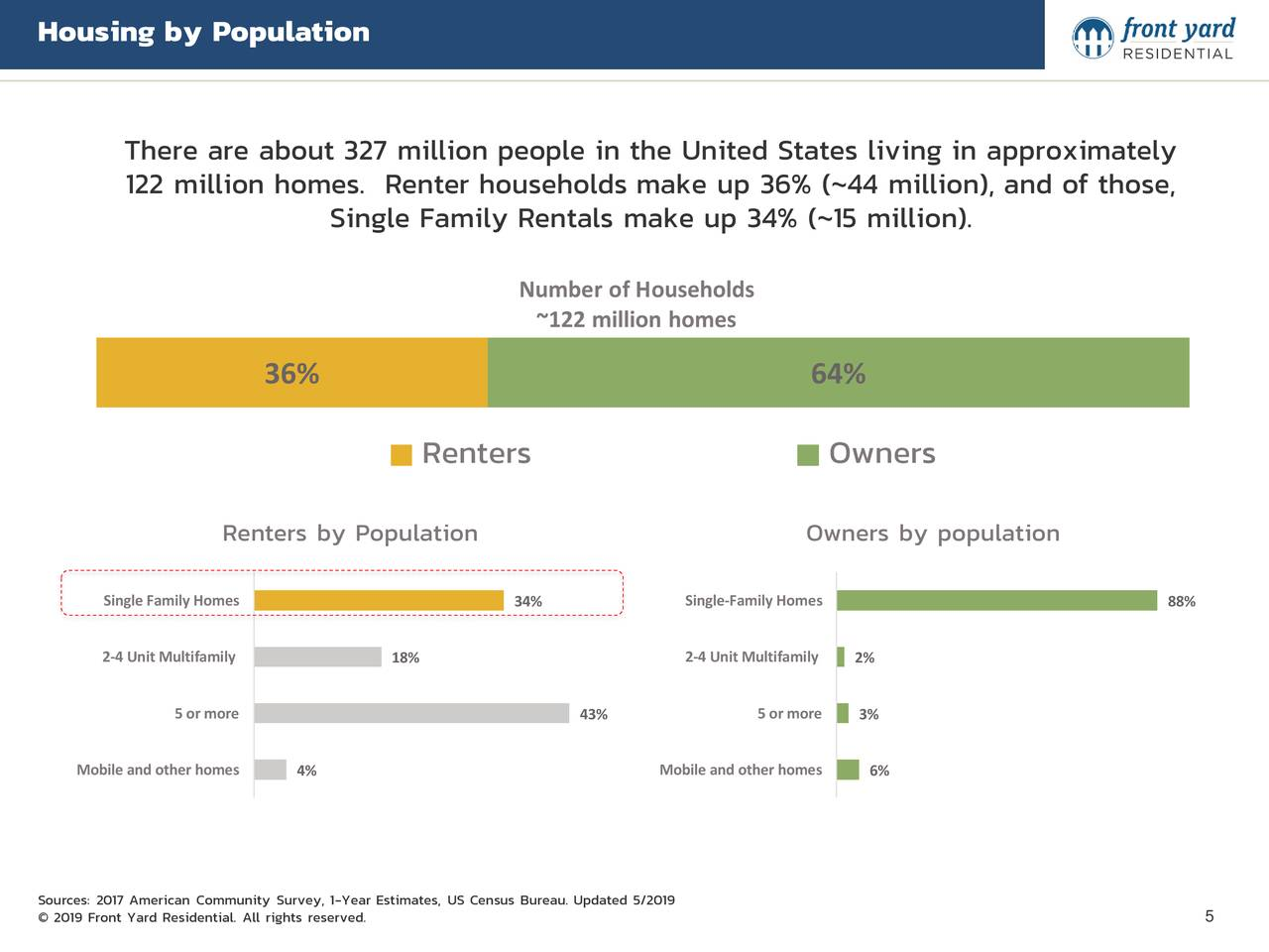 There are about 327 million people in the United States living in approximately 122 million homes. Renter households make up 36% (~44 million), and of those, Single Family Rentals make up 34% (~15 million). Number of Households ~122 million homes 36% 64% Renters Owners Renters by Population Owners by population Single Family Homes 34% Single-Family Homes 88% 2-4 Unit Multifamily 18% 2-4 Unit Multifam2%y 5 or more 5 or more 43% 3% Mobile and other homes4% Mobile and other home6% Sources: 2017 American Community Survey, 1-Year Estimates, US Census Bureau. Updated 5/2019 5 © 2019 Front Yard Residential. All rights reserved.