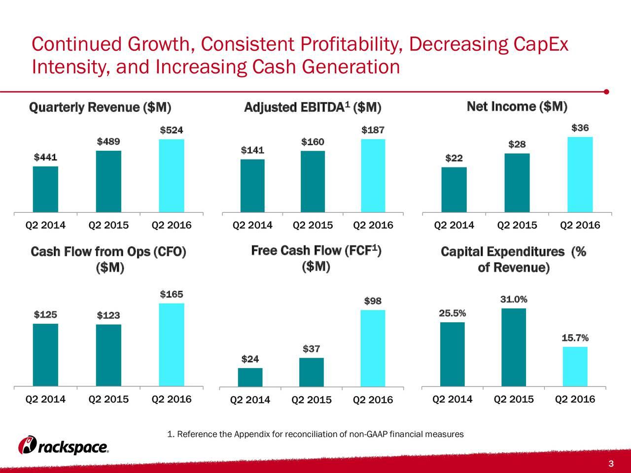 Intensity, and Increasing Cash Generation Quarterly Revenue ($M) Adjusted EBITDA ($M) Net Income ($M) $524 $187 $36 $489 $160 $28 $141 $441 $22 Q2 2014 Q2 2015 Q2 2016 Q2 2014 Q2 2015 Q2 2016 Q2 2014 Q2 2015 Q2 2016 Cash Flow from Ops (CFO) Free Cash Flow (FCF )1 Capital Expenditures (% ($M) ($M) of Revenue) $165 31.0% $98 $125 $123 25.5% 15.7% $37 $24 Q2 2014 Q2 2015 Q2 2016 Q2 2014 Q2 2015 Q2 2016 Q2 2014 Q2 2015 Q2 2016 1. Reference the Appendix for reconciliation of non-GAAP financial measures 3