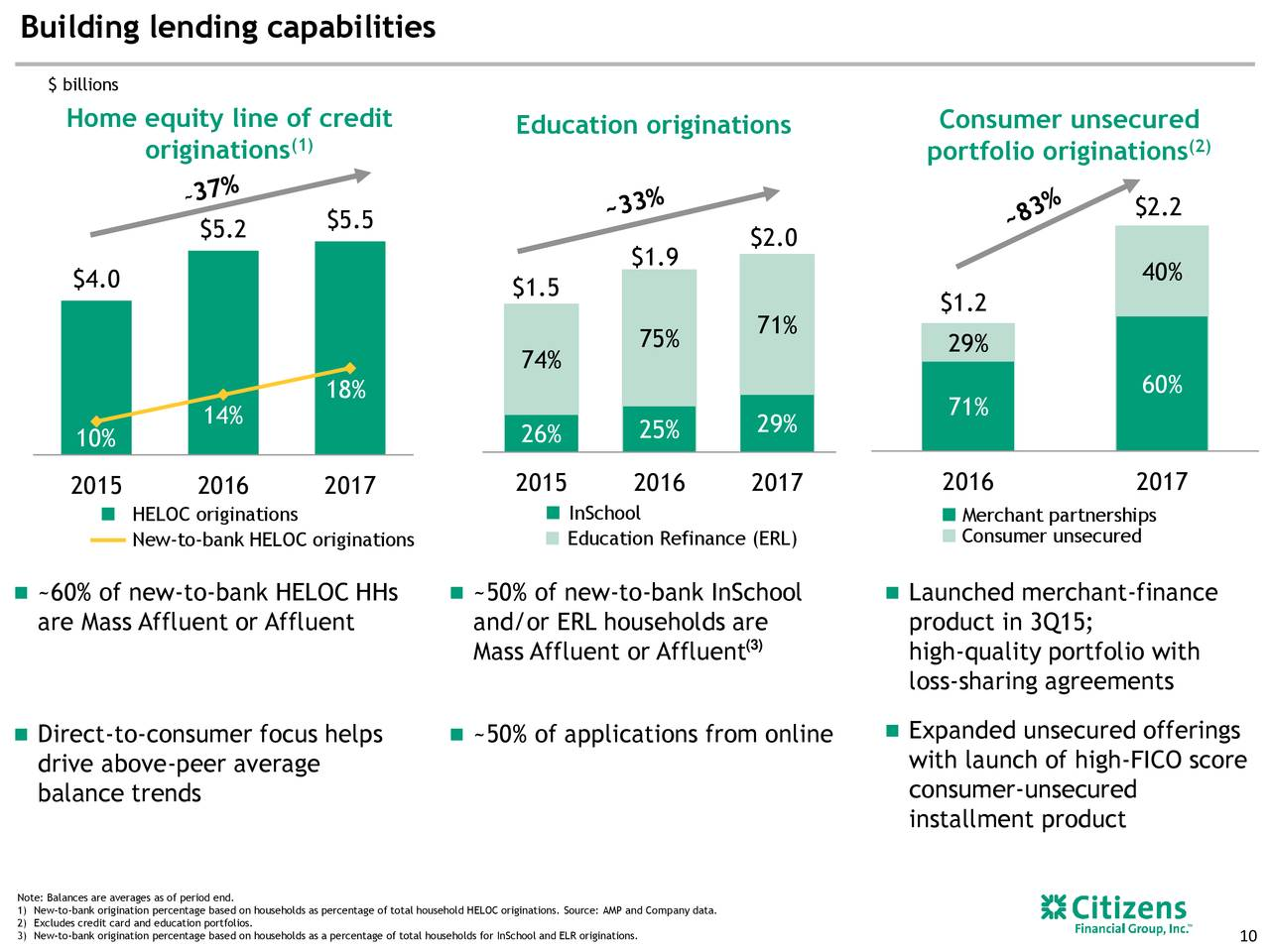Us Bank Home Equity Line Of Credit >> Citizens Financial (CFG) Presents At Morgan Stanley Financials Conference - Slideshow - Citizens ...