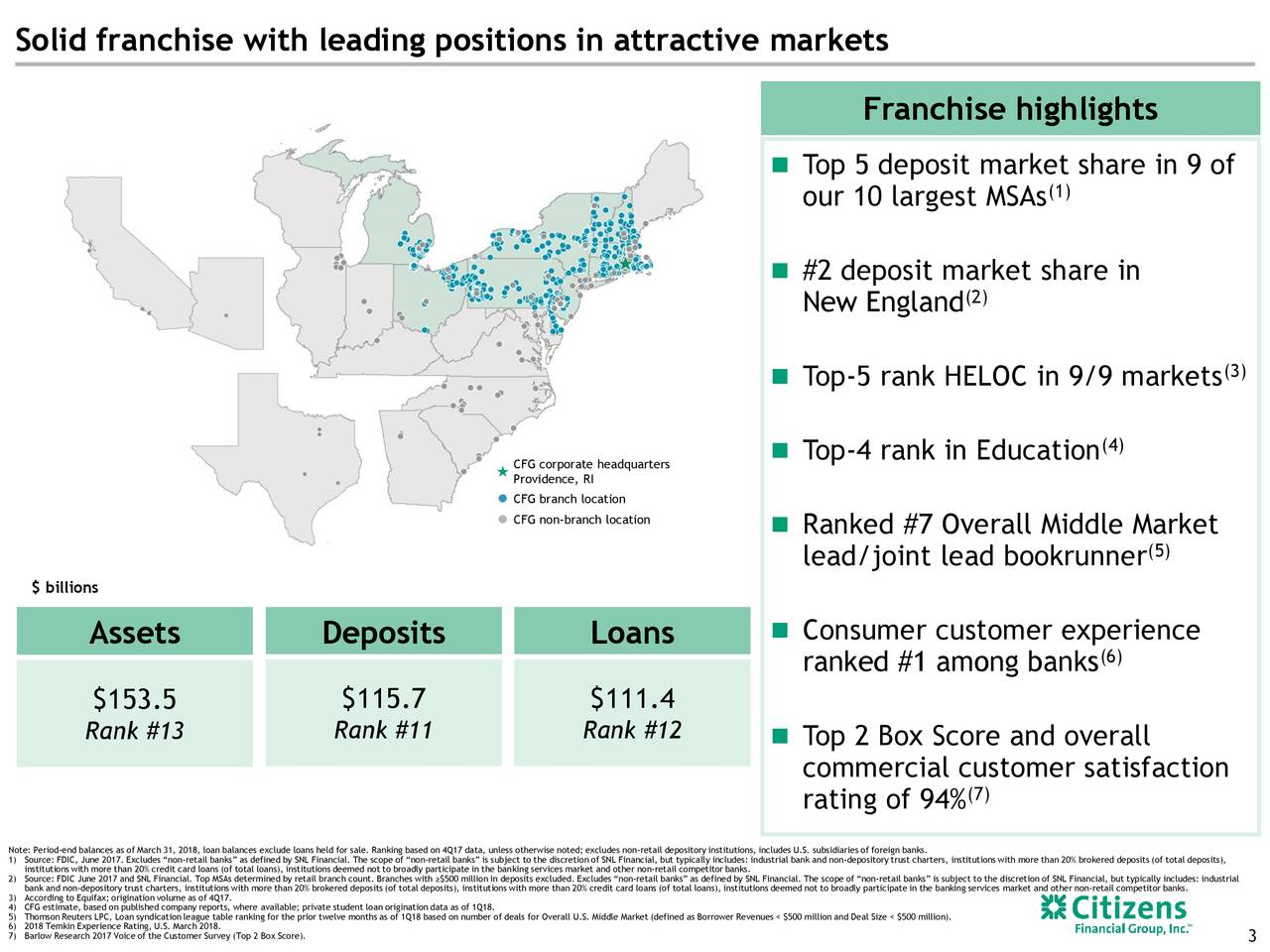 Franchise highlights  Top 5 deposit market share in 9 of our 10 largest MSAs (1)  #2 deposit market share in New England (2) (3)  Top-5 rank HELOC in 9/9 markets  Top-4 rank in Education (4) Providence, RIheadquarters CFG branch location CFG non-branch location  Ranked #7 Overall Middle Market lead/joint lead bookrunner (5) $ billions Assets Deposits Loans  Consumer customer experience ranked #1 among banks (6) $153.5 $115.7 $111.4 Rank #13 Rank #11 Rank #12  Top 2 Box Score and overall commercial customer satisfaction rating of 94% (7) Note: Period-end balances as of March 31, 2018, loan balances exclude loans held for sale. Ranking based on 4Q17 data, unless otherwise noted; excludes non-retail depository institutions, includes U.S. subsidiaries of foreign banks. 1)institutions with more than 20% credit card loans (of total loans), institutions deemed not to broadly participate in the banking services market and other non-retail competitor banks.: industrial bank and non-depository trust charters, institutions with more than 20% brokered deposits (of total deposits), 2)bank and non-depository trust charters, institutions with more than 20% brokered deposits (of total deposits), institutions with more than 20% credit card loans (of total loans), institutions deemed not to broadly participate in the banking services market and other non-retail competitor banks.: industrial 5) Thomson Reuters LPC, Loan syndication league table ranking for the prior twelve months as of 1Q18 based on number of deals for Overall U.S. Middle Market (defined as Borrower Revenues < $500 million and Deal Size < $500 million). 7) Barlow Research 2017 Voice of the Customer Survey (Top 2 Box Score).