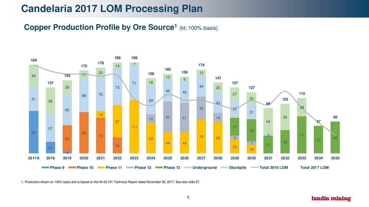 Lundin Mining (LUNMF) Investor Presentation
