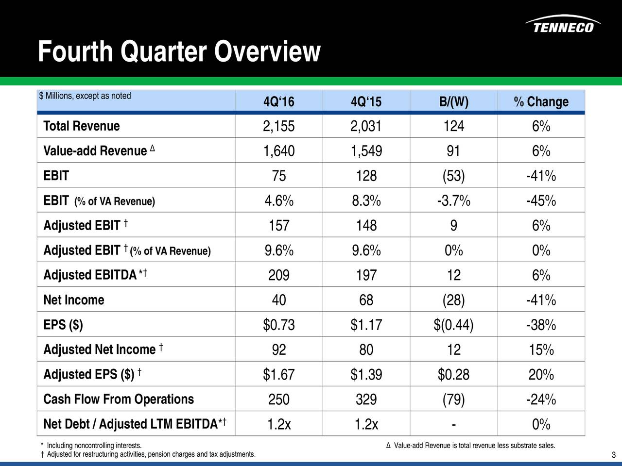 $ Millions, except as noted 4Q16 4Q15 B/(W) % Change Total Revenue 2,155 2,031 124 6% Value-add Revenue 1,640 1,549 91 6% EBIT 75 128 (53) -41% EBIT (% of VA Revenue) 4.6% 8.3% -3.7% -45% Adjusted EBIT 157 148 9 6% Adjusted EBIT(% of VA Revenue) 9.6% 9.6% 0% 0% Adjusted EBITDA* 209 197 12 6% Net Income 40 68 (28) -41% EPS ($) $0.73 $1.17 $(0.44) -38% Adjusted Net Income 92 80 12 15% Adjusted EPS ($) $1.67 $1.39 $0.28 20% Cash Flow From Operations 250 329 (79) -24% Net Debt / Adjusted LTM EBITDA* 1.2x 1.2x - 0% Adjusted for restructuring activities, pension charges andtax adjustments.is totalrevenue 3ess substrate sales.