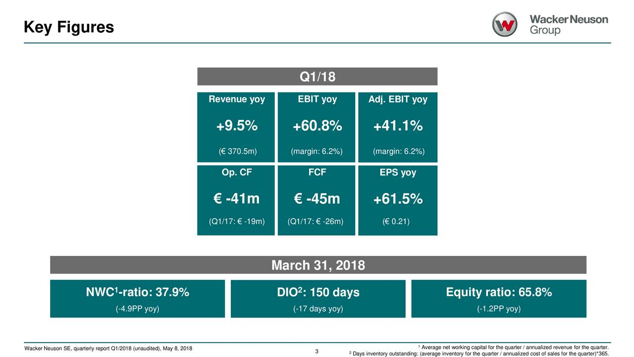 Q1/18 Revenue yoy EBIT yoy Adj. EBIT yoy +9.5% +60.8% +41.1% (€ 370.5m) (margin: 6.2%) (margin: 6.2%) Op. CF FCF EPS yoy € -41m € -45m +61.5% (Q1/17: € -19m) (Q1/17: € -26m) (€ 0.21) March 31, 2018 1 2 NWC -ratio: 37.9% DIO : 150 days Equity ratio: 65.8% (-4.9PP yoy) (-17 days yoy) (-1.2PP yoy) Wacker Neuson SE, quarterly report Q1/2018 (unaudited), May 8, 2018 1Average net working capital for the quarter / annualized revenue for the quarter.
