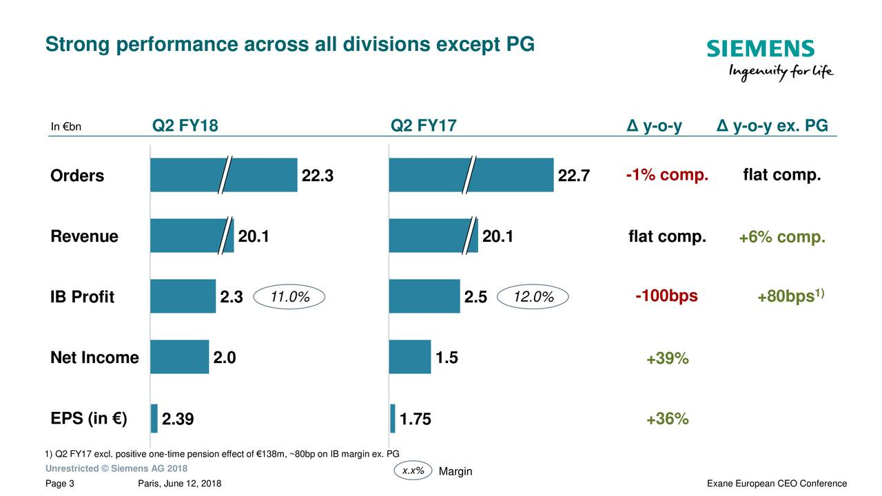In €bn Q2 FY18 Q2 FY17 Δ y-o-y Δ y-o-y ex. PG Orders 22.3 22.7 -1% comp. flat comp. Revenue 20.1 20.1 flat comp. +6% comp. IB Profit 2.3 11.0% 2.5 12.0% -100bps +80bps 1) Net Income 2.0 1.5 +39% EPS (in €) 2.39 1.75 +36% 1) Q2 FY17 excl. positive one-time pension effect of €138m, ~80bp on IB margin ex. PG Unrestricted © Siemens AG 2018 Page 3 Paris, June 12, 2018 x.x% Margin Exane European CEO Conference