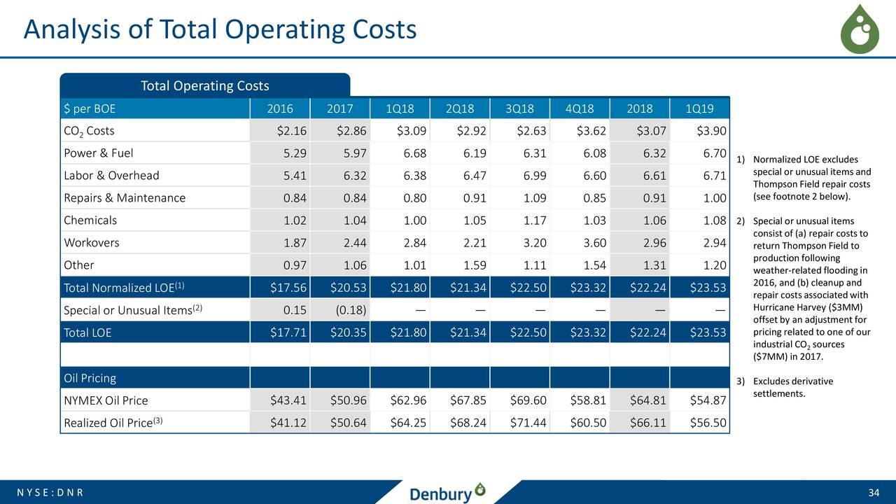 Denbury Resources (DNR) Investor Presentation