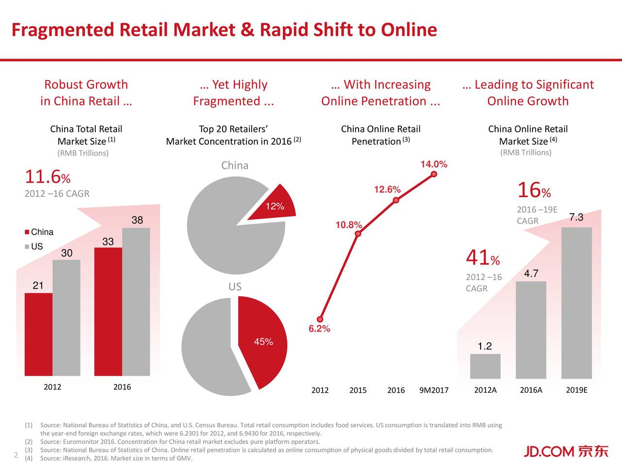 Robust Growth … Yet Highly … With Increasing … Leading to Significant in China Retail … Fragmented ... Online Penetration ... Online Growth China Total Retail Top 20 Retailers' China Online Retail China Online Retail Market Size(1) Market Concentrationin 20162) Penetration(3) Market Size4) (RMB Trillions) (RMB Trillions) China 14.0% 11.6 % 2012 –16 CAGR 12.6% 16 % 12% 2016 –19E 7.3 38 10.8% CAGR China US 33 30 41 % 2012 –16 4.7 21 US CAGR 6.2% 45% 1.2 2012 2016 2012 2015 2016 9M2017 2012A 2016A 2019E (1)Source: National Bureau of Statistics of China, and U.S.Census Bureau. Total retail consumption includes food services. US consumption is translated into RMB using the year-end foreign exchange rates, which were 6.2301for 2012,and 6.9430for 2016,respectively. (2)Source: Euromonitor 2016.Concentration for China retail market excludes pure platform operators. 2 (4)Source: iResearch, 2016.Market size in terms of GMV.ne retail penetration is calculated as online consumption of physical goods divided by total retail consumption.
