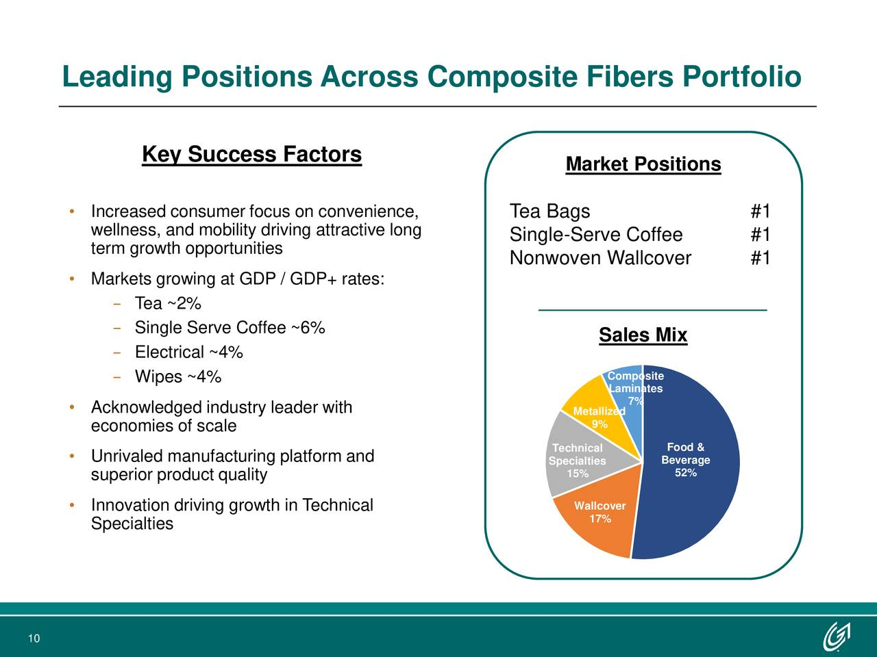 Key Success Factors Market Positions • Increased consumer focus on convenience, Tea Bags #1 wellness, and mobility driving attractive long Single-Serve Coffee #1 term growth opportunities Nonwoven Wallcover #1 • Markets growing at GDP / GDP+ rates: − Tea ~2% − Single Serve Coffee ~6% Sales Mix − Electrical ~4% − Wipes ~4% Composite Laminates • Acknowledged industry leader with 7% Me9%llized economies of scale Technical Food & • Unrivaled manufacturing platform and Sp15%alties Be52%age superior product quality • Innovation driving growth in Technical Wa17%over Specialties 10