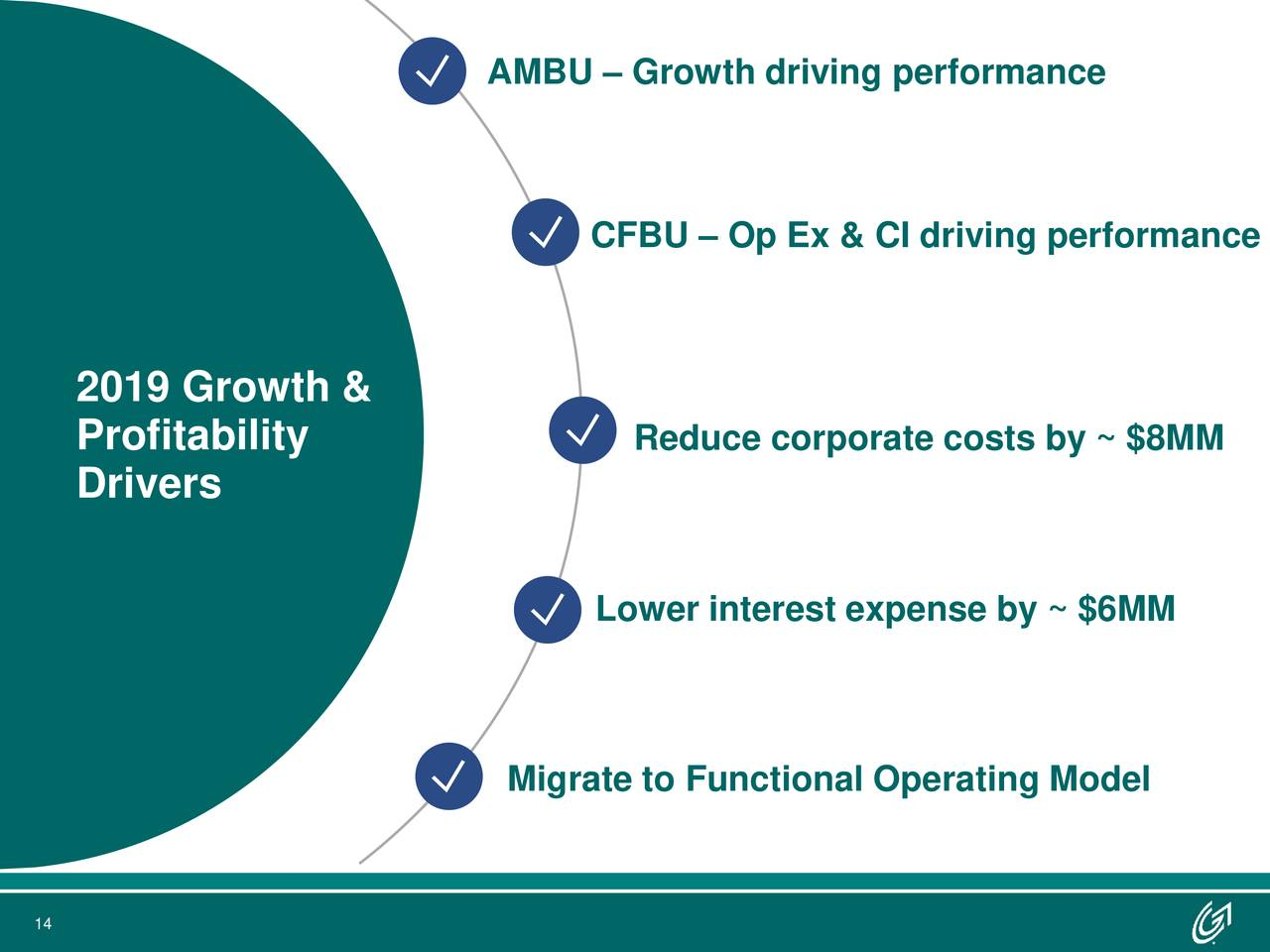 CFBU – Op Ex & CI driving performance 2019 Growth & Profitability Reduce corporate costs by ~ $8MM Drivers Lower interest expense by ~ $6MM Migrate to Functional Operating Model 14