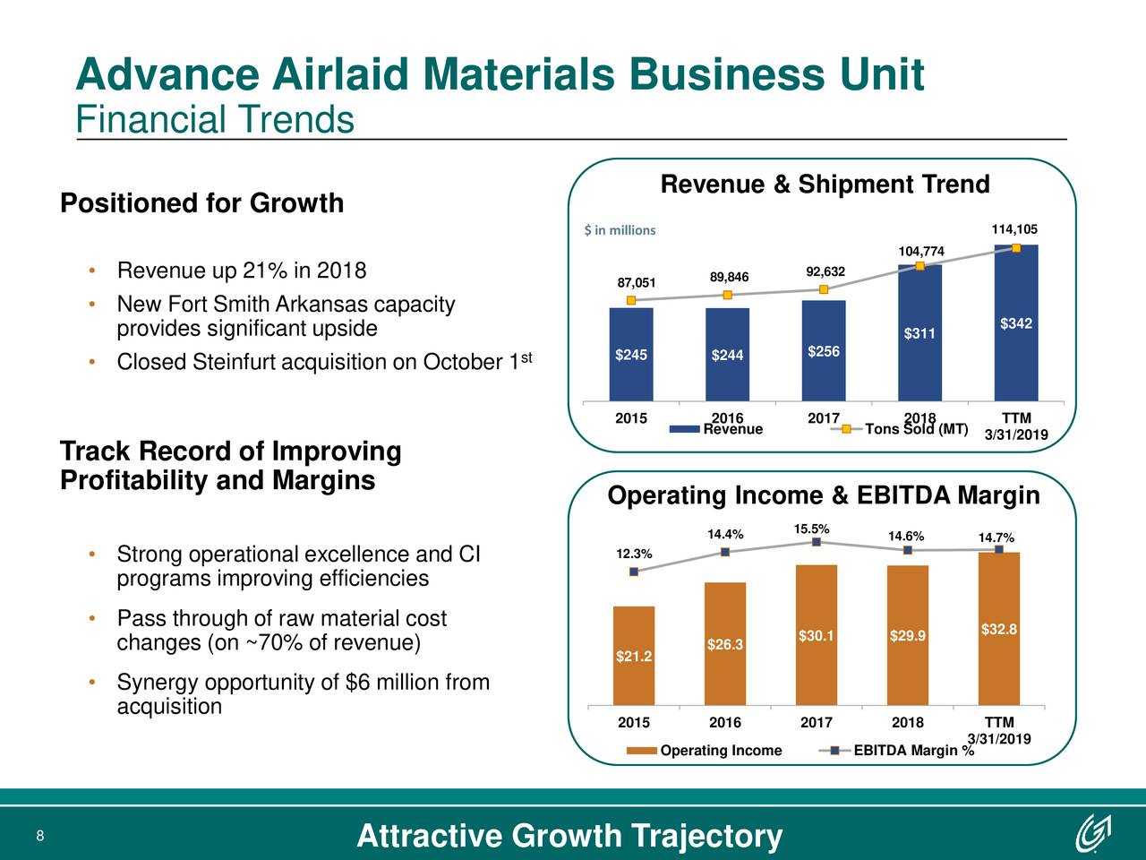 Financial Trends Revenue & Shipment Trend Positioned for Growth $ in millions 114,105 104,774 92,632 • Revenue up 21% in 2018 87,051 89,846 • New Fort Smith Arkansas capacity $342 provides significant upside $311 st $245 $244 $256 • Closed Steinfurt acquisition on October 1 2015 Revenue 2017 Tons Sold (MT) TTM 3/31/2019 Track Record of Improving Profitability and Margins Operating Income & EBITDA Margin 14.4% 15.5% 14.6% 14.7% • Strong operational excellence and CI 12.3% programs improving efficiencies • Pass through of raw material cost $32.8 changes (on ~70% of revenue) $26.3 $30.1 $29.9 $21.2 • Synergy opportunity of $6 million from acquisition 2015 2016 2017 2018 TTM Operating Income EBITDA Margin %31/2019 8 Attractive Growth Trajectory