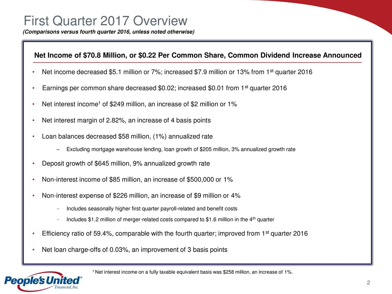 (Comparisons versus fourth quarter 2016, unless noted otherwise) Net Income of $70.8 Million, or $0.22 Per Common Share, Common Dividend Increase Announced Net income decreased $5.1 million or 7%; increased $7.9 million or 13% from 1 quarter 2016st Earnings per common share decreased $0.02; increased $0.01 from 1 quarter 2016 st 1 Net interest income of $249 million, an increase of $2 million or 1% Net interest margin of 2.82%, an increase of 4 basis points Loan balances decreased $58 million, (1%) annualized rate Excluding mortgage warehouse lending, loan growth of $205 million, 3% annualized growth rate Deposit growth of $645 million, 9% annualized growth rate Non-interest income of $85 million, an increase of $500,000 or 1% Non-interest expense of $226 million, an increase of $9 million or 4% - Includes seasonally higher first quarter payroll-related and benefit costs - Includes $1.2 million of merger-related costs compared to $1.6 million in the 4 quarter Efficiency ratio of 59.4%, comparable with the fourth quarter; improved from 1 quarter 2016 Net loan charge-offs of 0.03%, an improvement of 3 basis points 1 Net interest income on a fully taxable equivalent basis was $258 million, an increase of 1%. 2