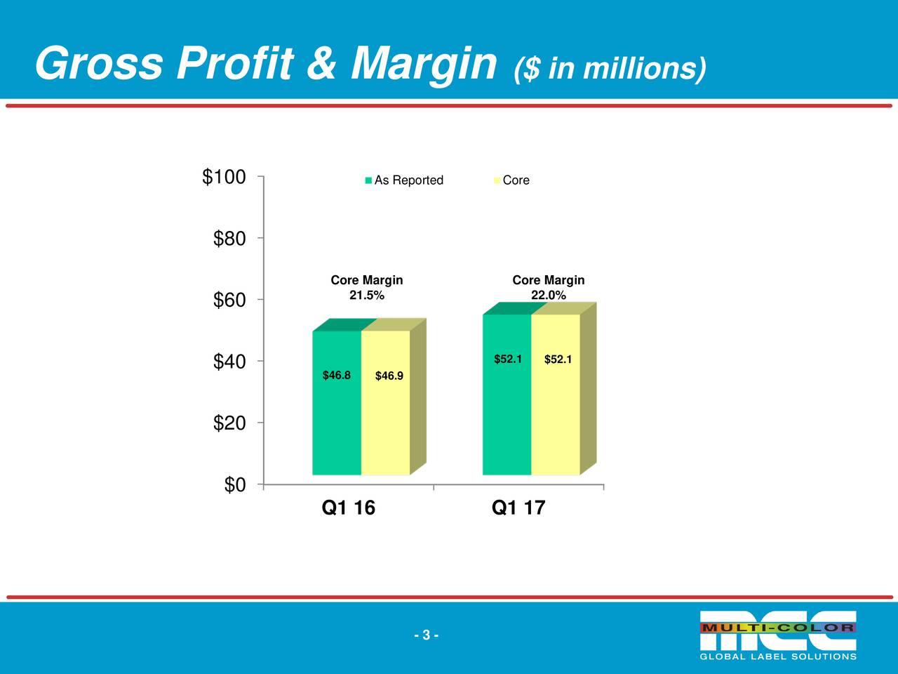 $100 As Reported Core $80 Core Margin Core Margin $60 21.5% 22.0% $40 $46.8 $52.1 $52.1 $46.9 $20 $0 Q1 16 Q1 17 - 3 -