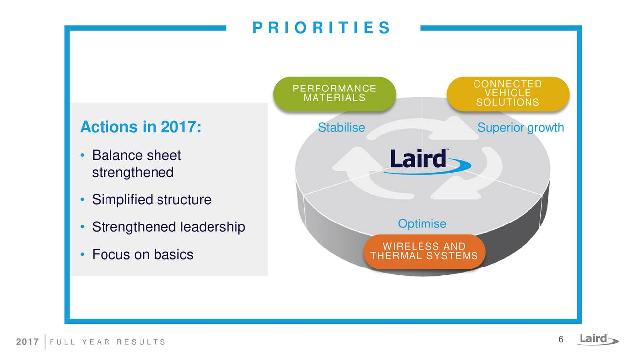 laird plc financial position analysis Financial statements and reports for sainsbury (j) plc (sbry) ordinary 28,4/7p including annual reports and financial results for the last 5 years.