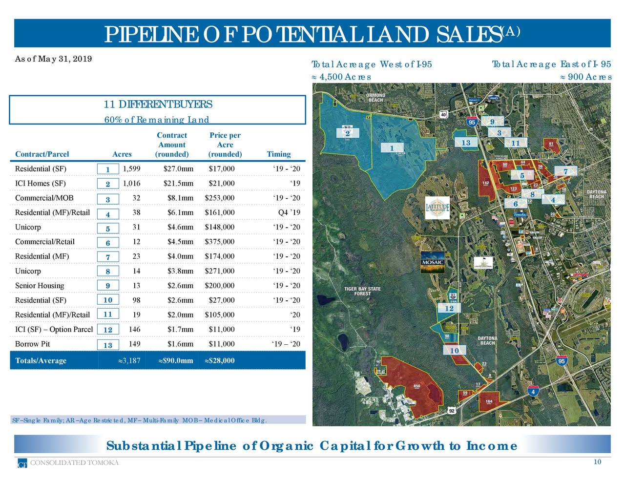 As of May 31, 2019 Total Acreage West of I-95 Total Acreage East of I- 95  4,500Acres  900Acres 11 DIFFERENTBUYERS 60% of RemainingLand 9 2 3 Contract Price per Amount Acre 1 13 11 Contract/Parcel Acres (rounded) (rounded) Timing Residential (SF) 1 1,599 $27.0mm $17,000 '19 - '20 7 5 ICI Homes (SF) 2 1,016 $21.5mm $21,000 '19 8 Commercial/MOB 3 32 $8.1mm $253,000 '19 - '20 4 6 Residential (MF)/Retai4 38 $6.1mm $161,000 Q4 '19 Unicorp 31 $4.6mm $148,000 '19 - '20 5 Commercial/Retail 12 $4.5mm $375,000 '19 - '20 6 Residential (MF) 7 23 $4.0mm $174,000 '19 - '20 Unicorp 8 14 $3.8mm $271,000 '19 - '20 Senior Housing 9 13 $2.6mm $200,000 '19 - '20 Residential (SF) 10 98 $2.6mm $27,000 '19 - '20 12 Residential (MF)/Retail1 19 $2.0mm $105,000 '20 ICI (SF) – Option Parc12 146 $1.7mm $11,000 '19 Borrow Pit 149 $1.6mm $11,000 '19 – '20 13 10 Totals/Average 3,187 $90.0mm $28,000 SF –Single Family; AR –AgeRestricted, MF – Multi-Family MOB – Medical Office Bldg. Substantial Pipeline of Organic Capital for Growth to Income CONSOLIDATED TOMOKA 10