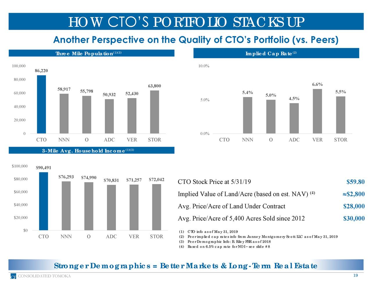 Another Perspective on the Quality of CTO's Portfolio (vs. Peers) Three MilePopulation (1)(3) Implied Cap Rate (2) 100,000 10.0% 86,220 80,000 6.6% 58,917 63,800 60,000 55,798 50,932 52,430 5.4% 5.0% 5.5% 5.0% 4.5% 40,000 20,000 0 0.0% CTO NNN O ADC VER STOR CTO NNN O ADC VER STOR (1)(3) 3-Mile Avg. HouseholdIncome $100,000 $90,491 $80,000 $76,293 $74,990 $72,042 $70,831 $71,257 CTO Stock Price at 5/31/19 $59.80 $60,000 Implied Value of Land/Acre (based on est. NAV) (4) $2,800 $40,000 Avg. Price/Acre of Land Under Contract $28,000 $20,000 Avg. Price/Acre of 5,400 Acres Sold since 2012 $30,000 $0 (1) CTO info as of May 31, 2019 CTO NNN O ADC VER STOR (2) Peer implied cap rates info from Janney Montgomery Scott LLC as of May 31, 2019 (3) Peer Demographic Info: B. Riley FBR as of 2018 (4) Based on 6.5% cap rate for NOI – see slide #8 Stronger Demographics = Better Markets & Long-Term Real Estate CONSOLIDATED TOMOKA 19