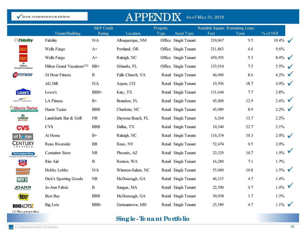 APPENDIX As of May 31, 2019 S&P Credit Property Rentable Square Remaining Lease (C) Tenant/Building Rating Location Type Asset Type Feet Term % of NOI (C) Fidelity N/A Albuquerque, NM Office Single Tenant 210,067 9.5 10.4% Wells Fargo A+ Portland, OR Office Single Tenant 211,863 6.6 9.6% Wells Fargo A+ Raleigh, NC Office Single Tenant 450,393 5.3 8.4% Hilton Grand Vacations1) BB+ Orlando, FL Office Single Tenant 133,914 7.5 5.5% 24 Hour Fitness B Falls Church, VA Retail Single Tenant 46,000 8.6 4.2% AG Hill N/A Aspen, CO Retail Single Tenant 19,596 18.7 4.0% Lowe's BBB+ Katy, TX Retail Single Tenant 131,644 7.7 2.8% LA Fitness B+ Brandon, FL Retail Single Tenant 45,000 12.9 2.6% Harris Teeter BBB Charlotte, NC Retail Single Tenant 45,089 8.9 2.2% Landshark Bar & Grill NR Daytona Beach, FL Retail Single Tenant 6,264 13.7 2.2% CVS BBB Dallas, TX Retail Single Tenant 10,340 22.7 2.1% At Home B+ Raleigh, NC Retail Single Tenant 116,334 10.3 2.0% Reno Riverside BB Reno, NV Retail Single Tenant 52,474 0.5 2.0% Container Store NR Phoenix, AZ Retail Single Tenant 23,329 10.7 1.9% Rite Aid B Renton, WA Retail Single Tenant 16,280 7.1 1.7% Hobby Lobby N/A Winston-Salem, NC Retail Single Tenant 55,000 10.8 1.5% Dick's Sporting Goods NR McDonough, GA Retail Single Tenant 46,315 4.7 1.4% Jo-Ann Fabric B Saugus, MA Retail Single Tenant 22,500 9.7 1.4% Best Buy BBB McDonough, GA Retail Single Tenant 30,038 1.7 1.3% Big Lots BBB- Germantown, MD Retail Single Tenant 25,589 4.7 1.1% (1) Twoproperties Single-Tenant Portfolio CONSOLIDATED TOMOKA 25