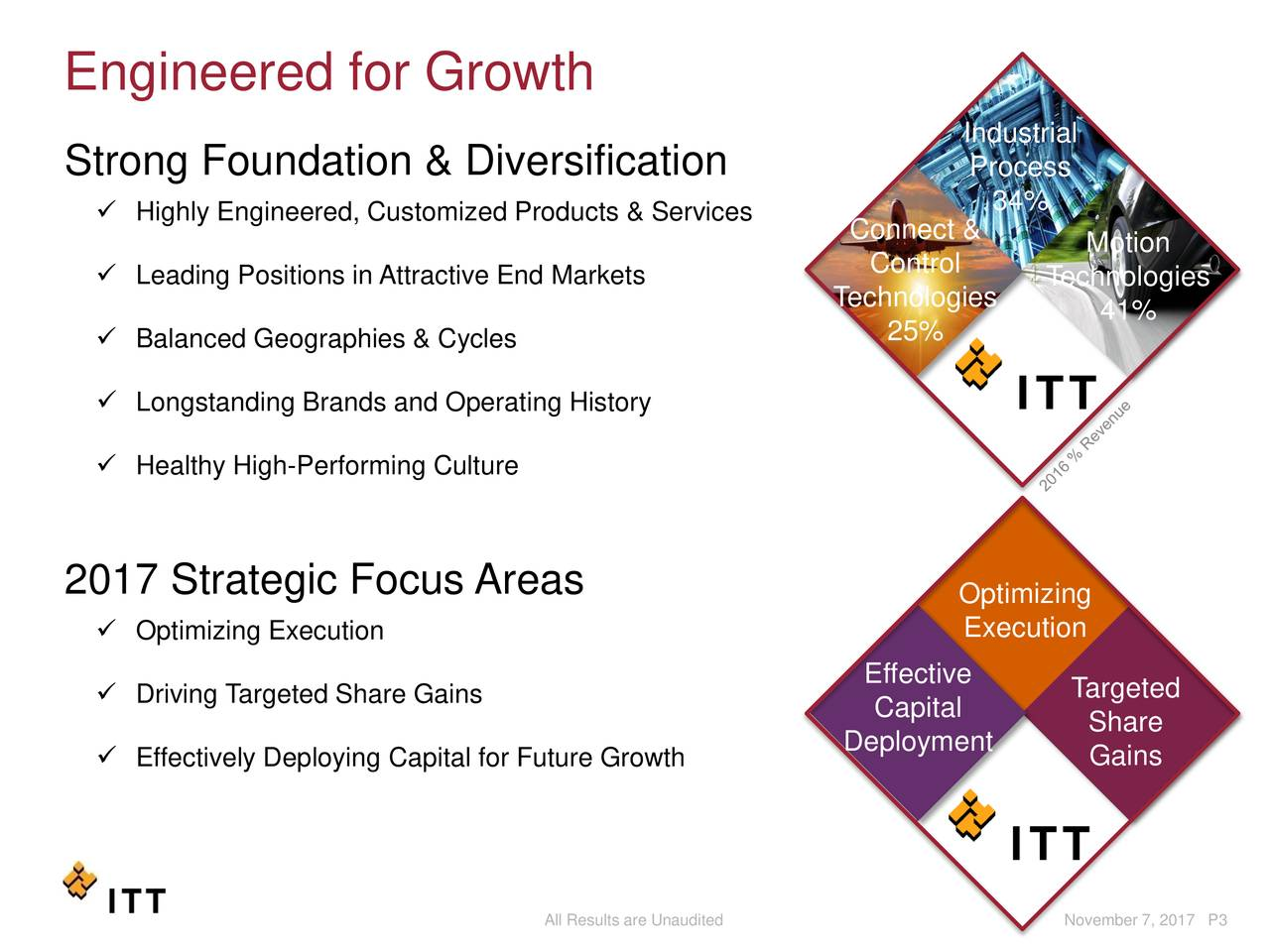 Industrial Strong Foundation & Diversification Process 34%  Highly Engineered, Customized Products & Services Connect & Motion  Leading Positions in Attractive End Markets Control Technologies Technologies 41%  Balanced Geographies & Cycles 25%  Longstanding Brands and Operating History  Healthy High-Performing Culture 2017 Strategic Focus Areas Optimizing  Optimizing Execution Execution Effective  Driving Targeted Share Gains Targeted Capital Share  Effectively Deploying Capital for Future Growth Deployment Gains All Results are Unaudited November 7, 2017 P3