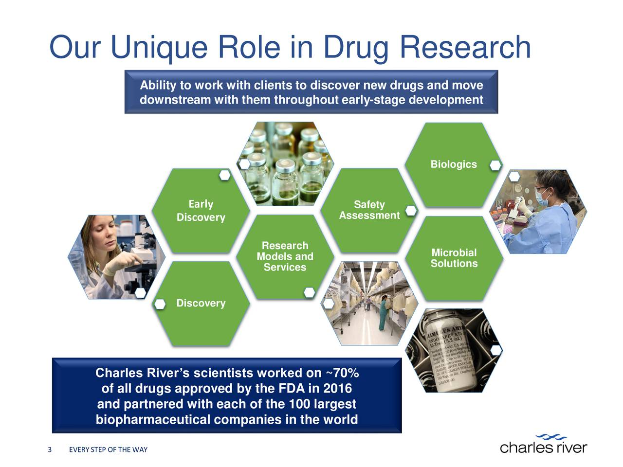 Ability to work with clients to discover new drugs and move downstream with them throughout early-stage development Biologics Early Safety Discovery Assessment Research Models and Microbial Services Solutions Discovery Charles Rivers scientists worked on ~70% of all drugs approved by the FDA in 2016 and partnered with each of the 100 largest biopharmaceutical companies in the world 3 EVERYSTEP OF THE WAY