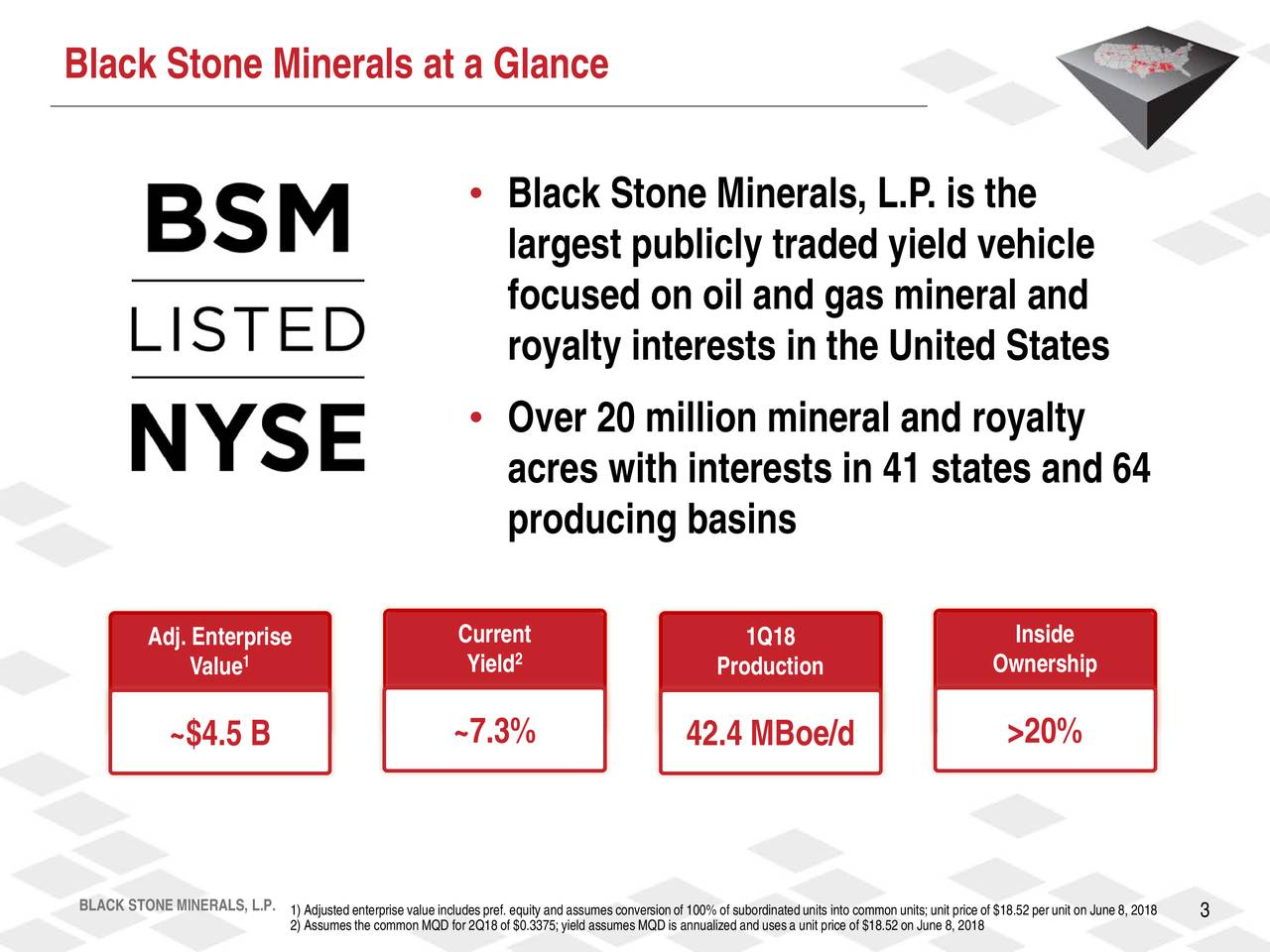 • Black Stone Minerals, L.P. is the largest publicly traded yield vehicle focused on oil and gas mineral and royalty interests in the United States • Over 20 million mineral and royalty acres with interests in 41 states and 64 producing basins Adj. Enterprise Current 1Q18 Inside Value1 Yield Production Ownership ~$4.5 B ~7.3% 42.4 MBoe/d >20% BLACK STONE MINERA2) Assumesthe common MQD for 2Q18 of $0.3375;yield assumes MQD is annualized and usesa unit price of $18.52 on June 8, 2018price of $18.52 per unit on June 8, 2018