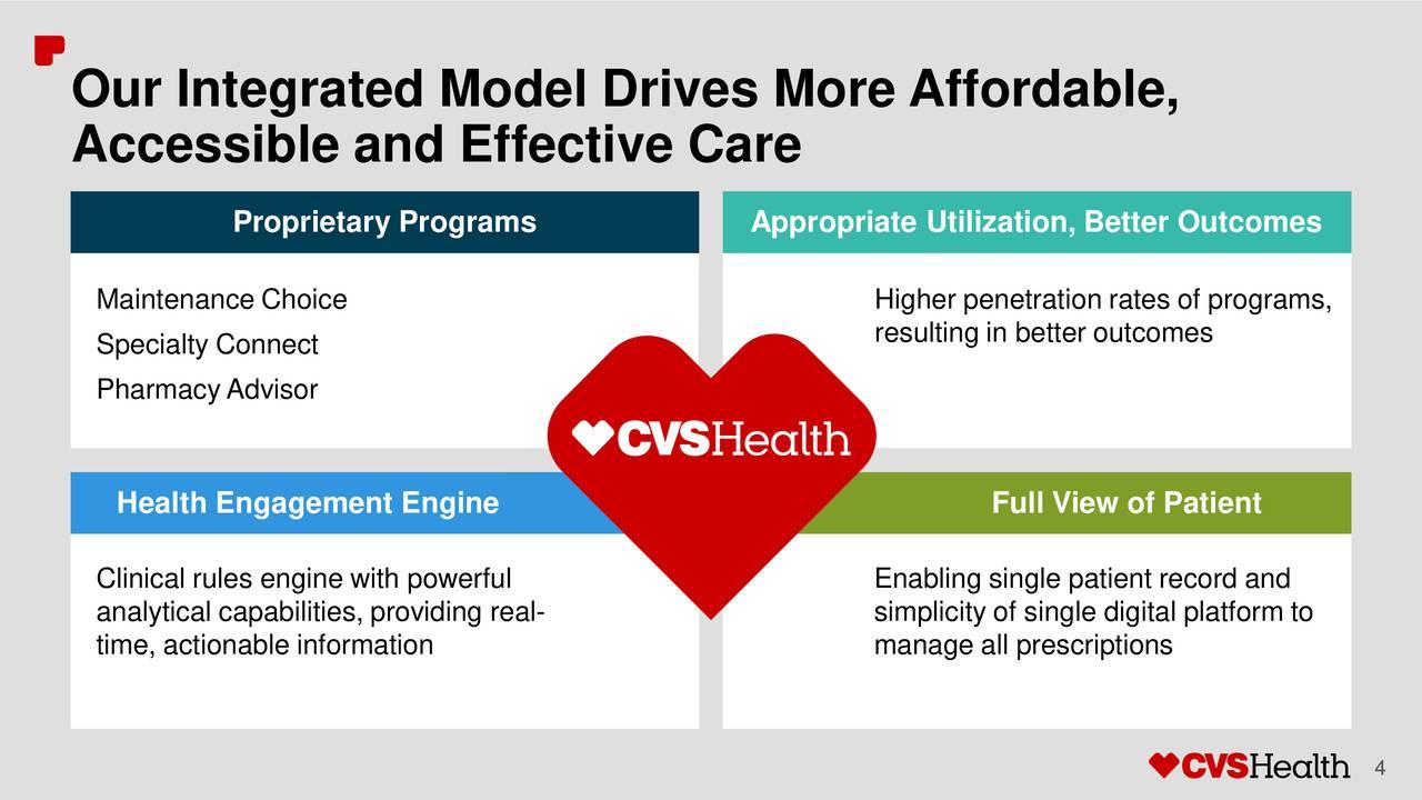 CVS Health Corporation (CVS) presents at 35th Annual J.P ...