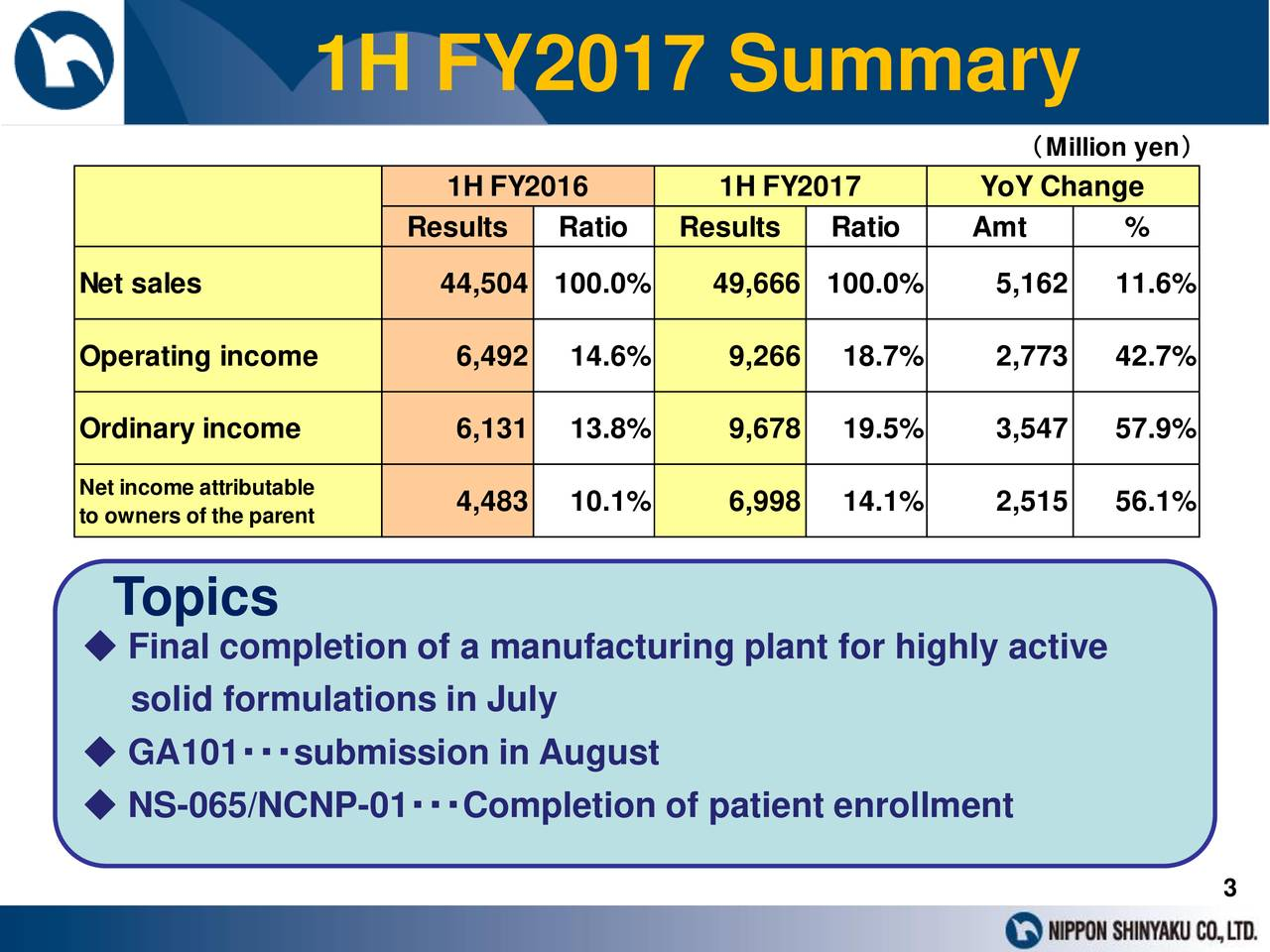 (Million yen) 1H FY2016 1H FY2017 YoY Change Results Ratio Results Ratio Amt % Net sales 44,504 100.0% 49,666 100.0% 5,162 11.6% Operating income 6,492 14.6% 9,266 18.7% 2,773 42.7% Ordinary income 6,131 13.8% 9,678 19.5% 3,547 57.9% Net income attributable to owners of the parent 4,483 10.1% 6,998 14.1% 2,515 56.1% Topics ◆ Final completion of a manufacturing plant for highly active solid formulations in July ◆ GA101・・・submission in August ◆ NS-065/NCNP-01・・・Completion of patient enrollment 3