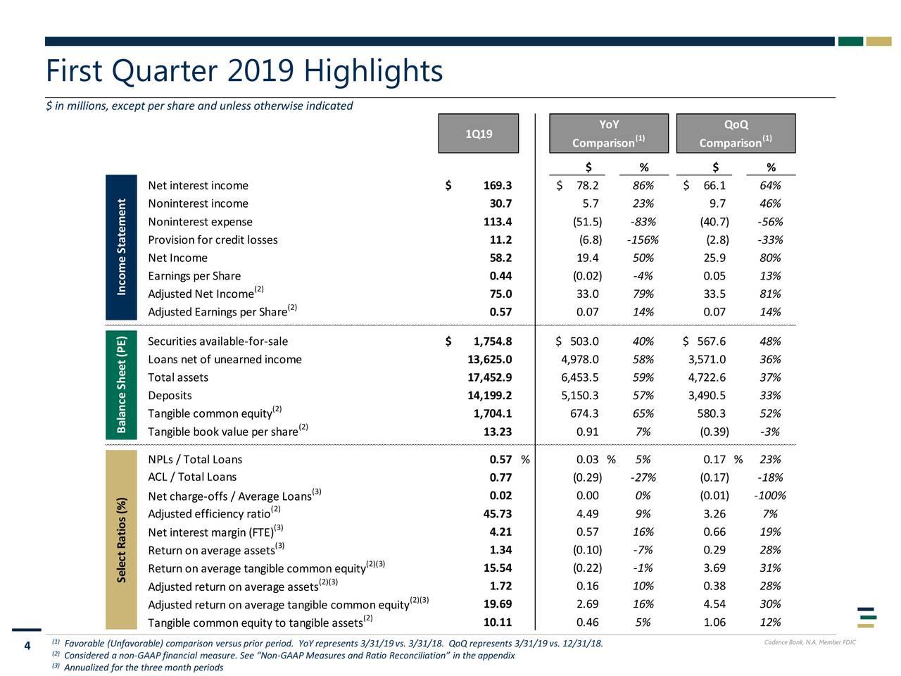 Cadence Bancorporation 2019 Q1