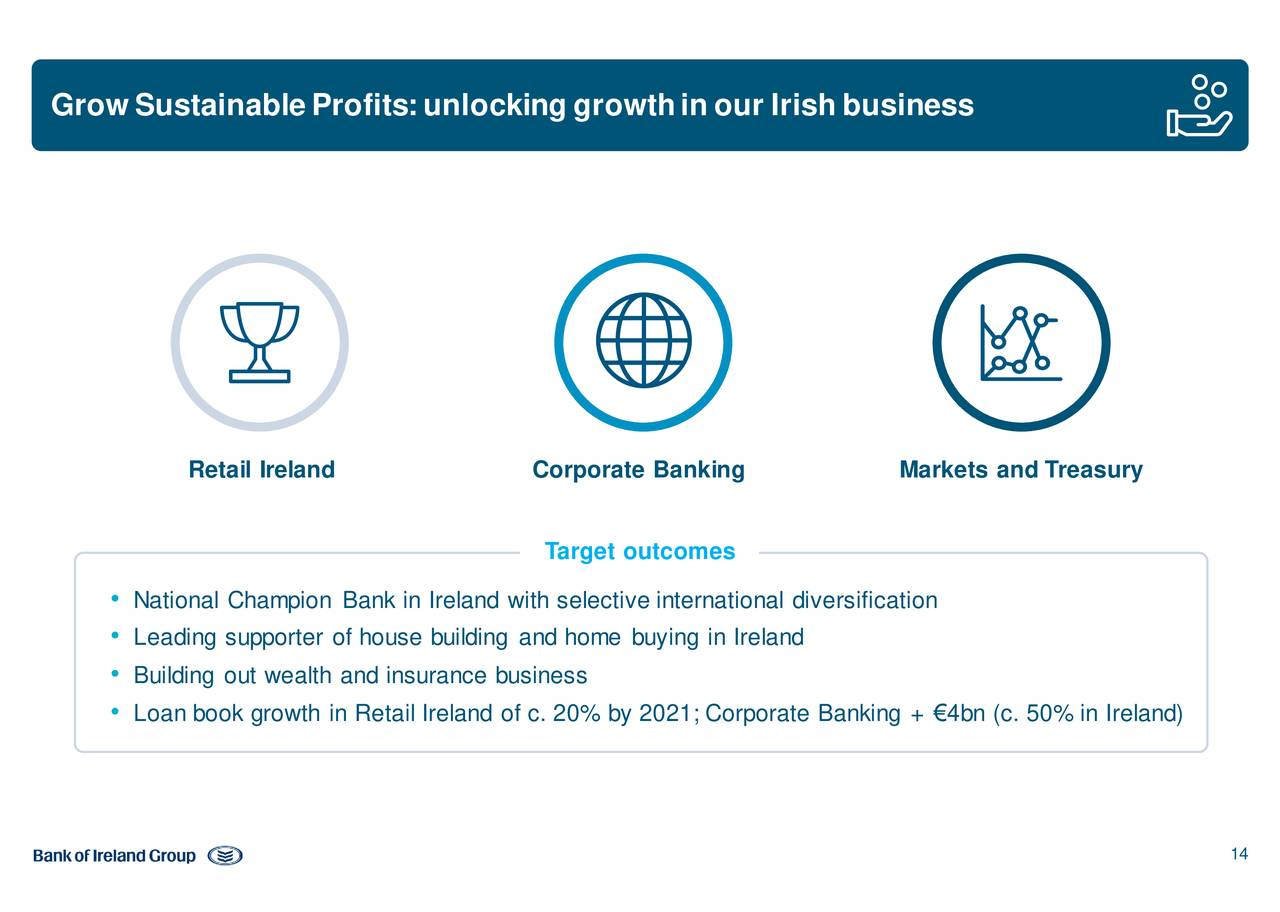 Selective Insurance Building : Bank of ireland group irlbf investor presentation