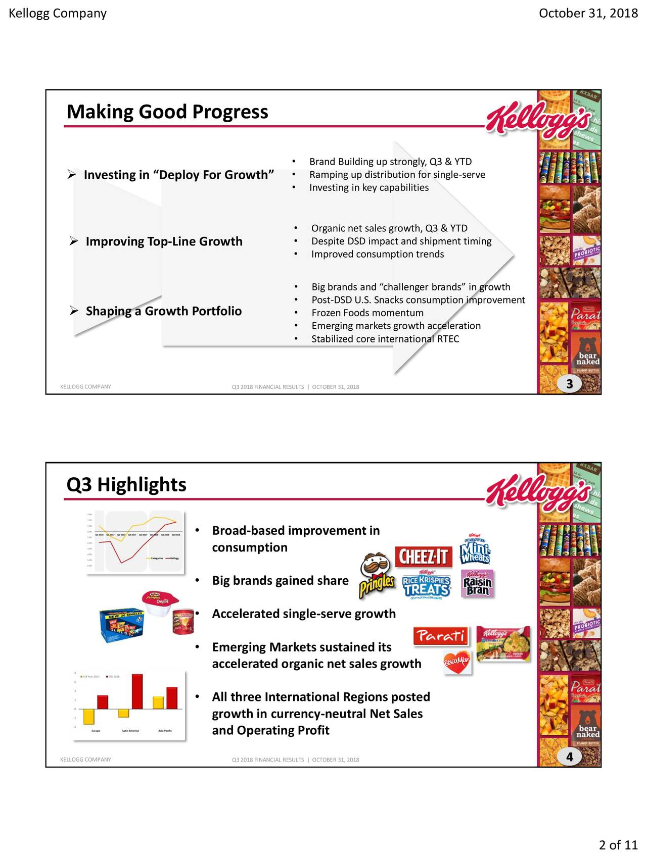 """Making Good Progress • Brand Building up strongly, Q3 & YTD  Investing in """"Deploy For Growth"""" • Ramping up distribution for single-serve • Investing in key capabilities • Organic net sales growth, Q3 & YTD  Improving Top-Line Growth • Despite DSD impact and shipment timing • Improved consumption trends • Big brands and """"challenger brands"""" in growth • Post-DSD U.S. Snacks consumption improvement  Shaping a Growth Portfolio • Frozen Foods momentum • Emerging markets growth acceleration • Stabilized core international RTEC KELLOGGCOMPANY Q3 2018 FINANCIAL RESULTS 