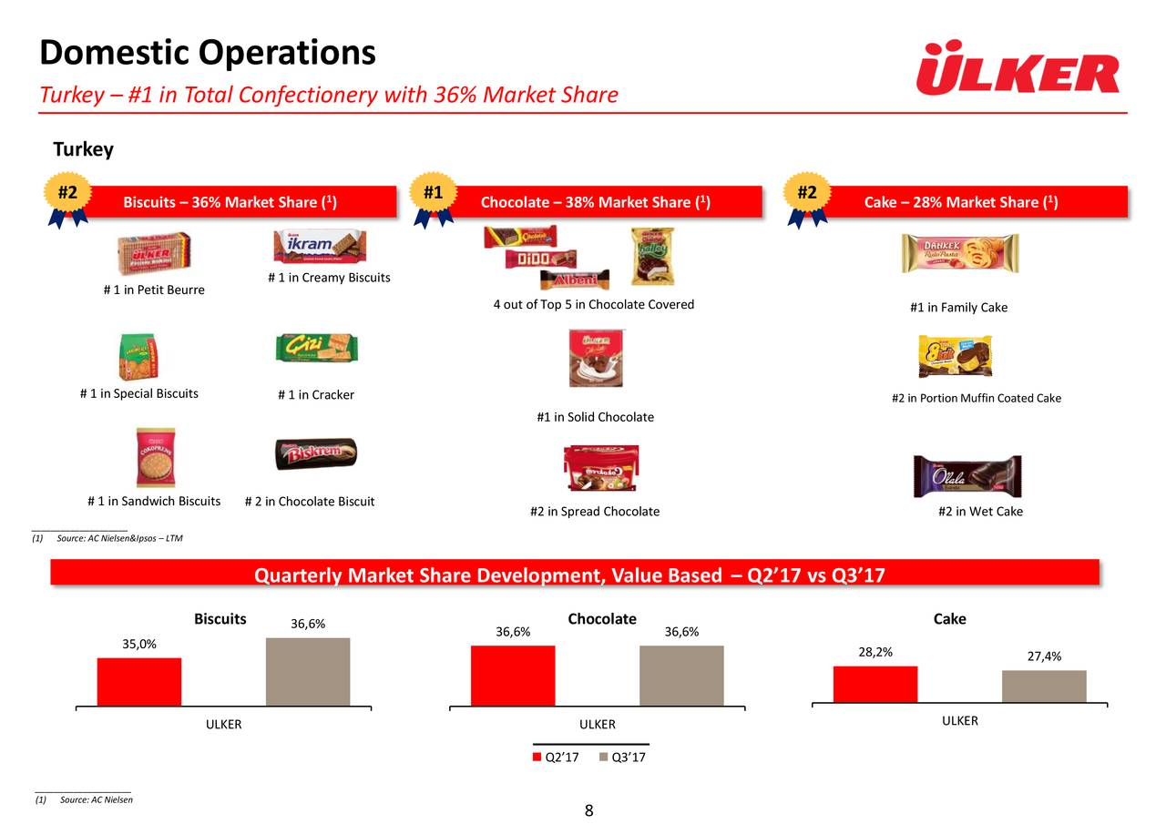 strategy analysis of ulker An analysis on coffee retailers in srilanka - management chapter 5 - vlsms, summarization and troubleshooting  they are then branded by sticking the ferrero logo on them and then placed on paper such as cupcake paper ulker has introduced the ulker palino, a brand that completely imitates the branding, packaging and labelling of the ferrero.