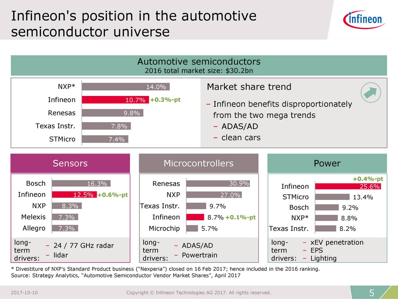 Infineon Technologies Ifnny Automotive Conference Call Slideshow Ag Otcmkts Seeking Alpha