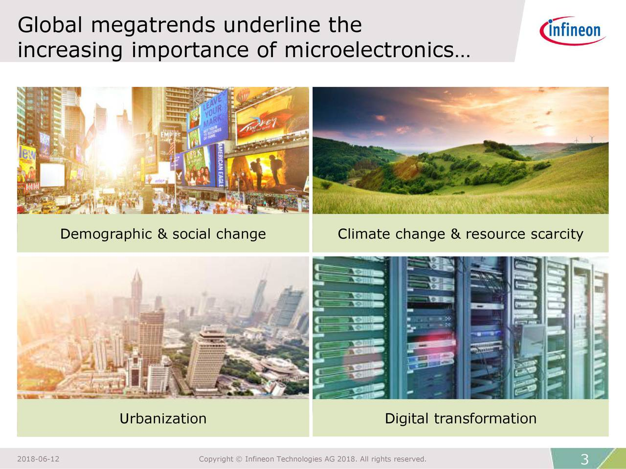 increasing importance of microelectronics… Demographic & social change Climate change & resource scarcity Urbanization Digital transformation 2018-06-12 Copyright © Infineon Technologies AG 2018. All rights reserved.
