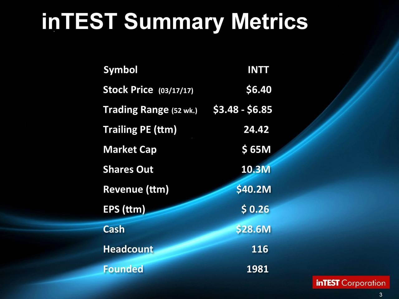 Symbol INTT Stock Price (03/17/17 $6.40 Trading Range (52 wk.) $3.48 - $6.85 Trailing PE (m) 24.42 Market Cap $ 65M Shares Out 10.3M Revenue (m) $40.2M EPS (m) $ 0.26 Cash $28.6M Headcount 116 Founded 1981