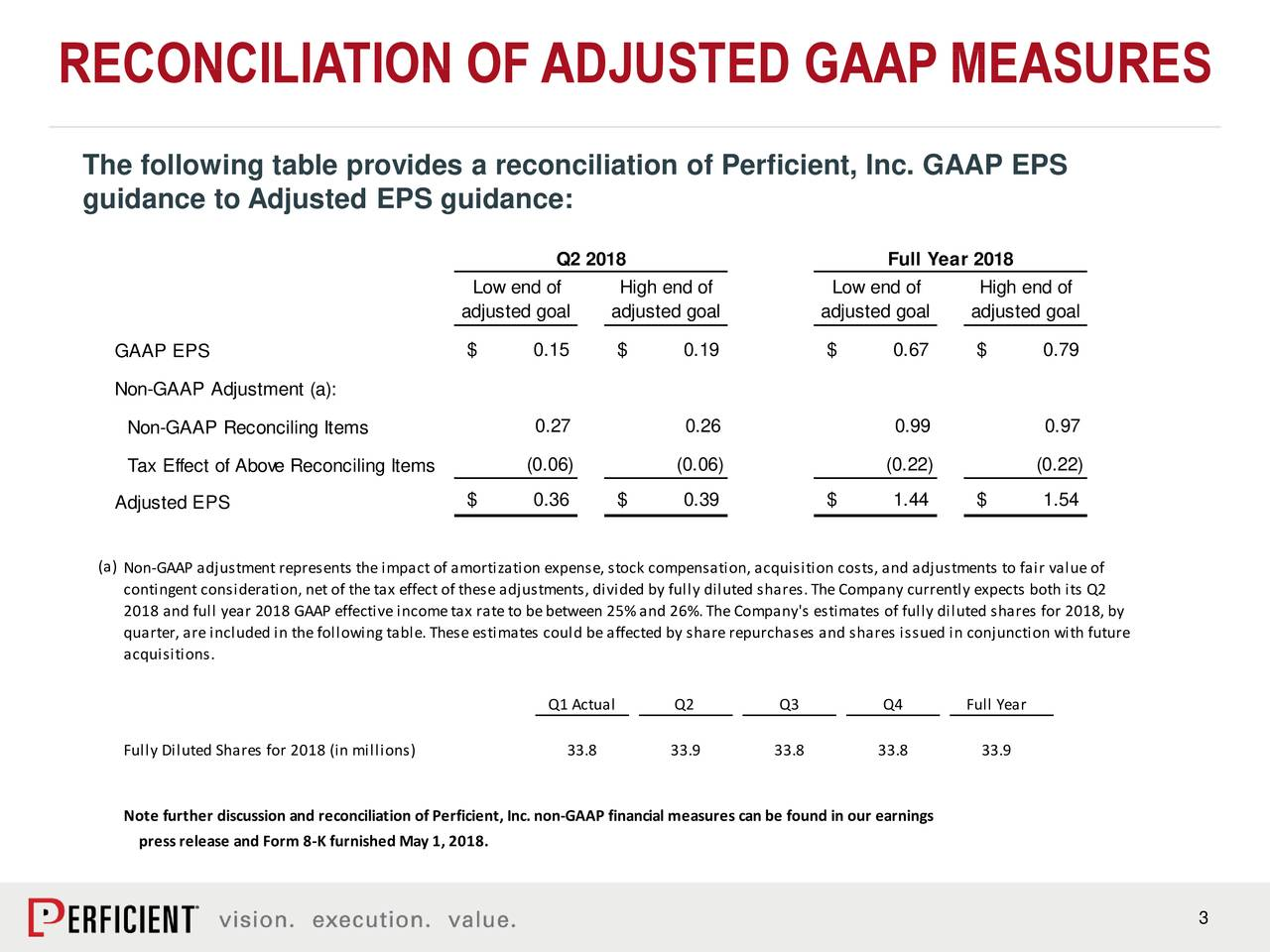 RECONCILIATION OFADJUSTED GAAP MEASURES