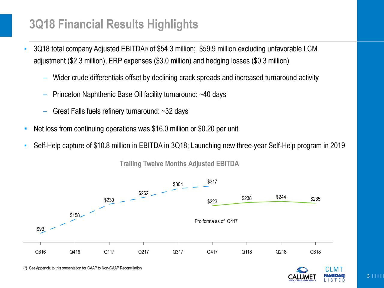 ▪ 3Q18 total companyAdjusted EBITDA of $54.3 million; $59.9 million excluding unfavorable LCM adjustment ($2.3 million), ERP expenses ($3.0 million) and hedging losses ($0.3 million) – Wider crude differentials offset by declining crack spreads and increased turnaround activity – Princeton Naphthenic Base Oil facility turnaround: ~40 days – Great Falls fuels refinery turnaround: ~32 days ▪ Net loss from continuing operations was $16.0 million or $0.20 per unit ▪ Self-Help capture of $10.8 million in EBITDAin 3Q18; Launching new three-year Self-Help program in 2019 Trailing Twelve Months Adjusted EBITDA $317 $304 $262 $230 $223 $238 $244 $235 $158 Pro forma as of Q417 $93 Q316 Q416 Q117 Q217 Q317 Q417 Q118 Q218 Q318 (*) SeeAppendix to this presentation for GAAP to Non-GAAP Reconciliation 3