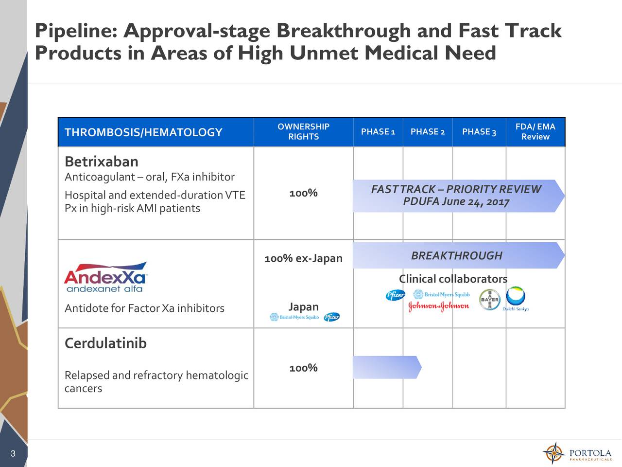 Products in Areas of High Unmet Medical Need THROMBOSIS/HEMATOLOGY OWNERSHIP PHASE 1 PHASE 2 PHASE 3 FDA/ EMA RIGHTS Review Betrixaban Anticoagulantoral, FXainhibitor 100% FASTTRACK PRIORITY REVIEW Hospitalandextended-durationVTE PDUFAJune 24, 2017 Px in high-riskAMI patients 100% ex-Japan BREAKTHROUGH Clinical collaborators Antidote for FactorXa inhibitors Japan Cerdulatinib 100% Relapsed and refractory hematologic cancers 3