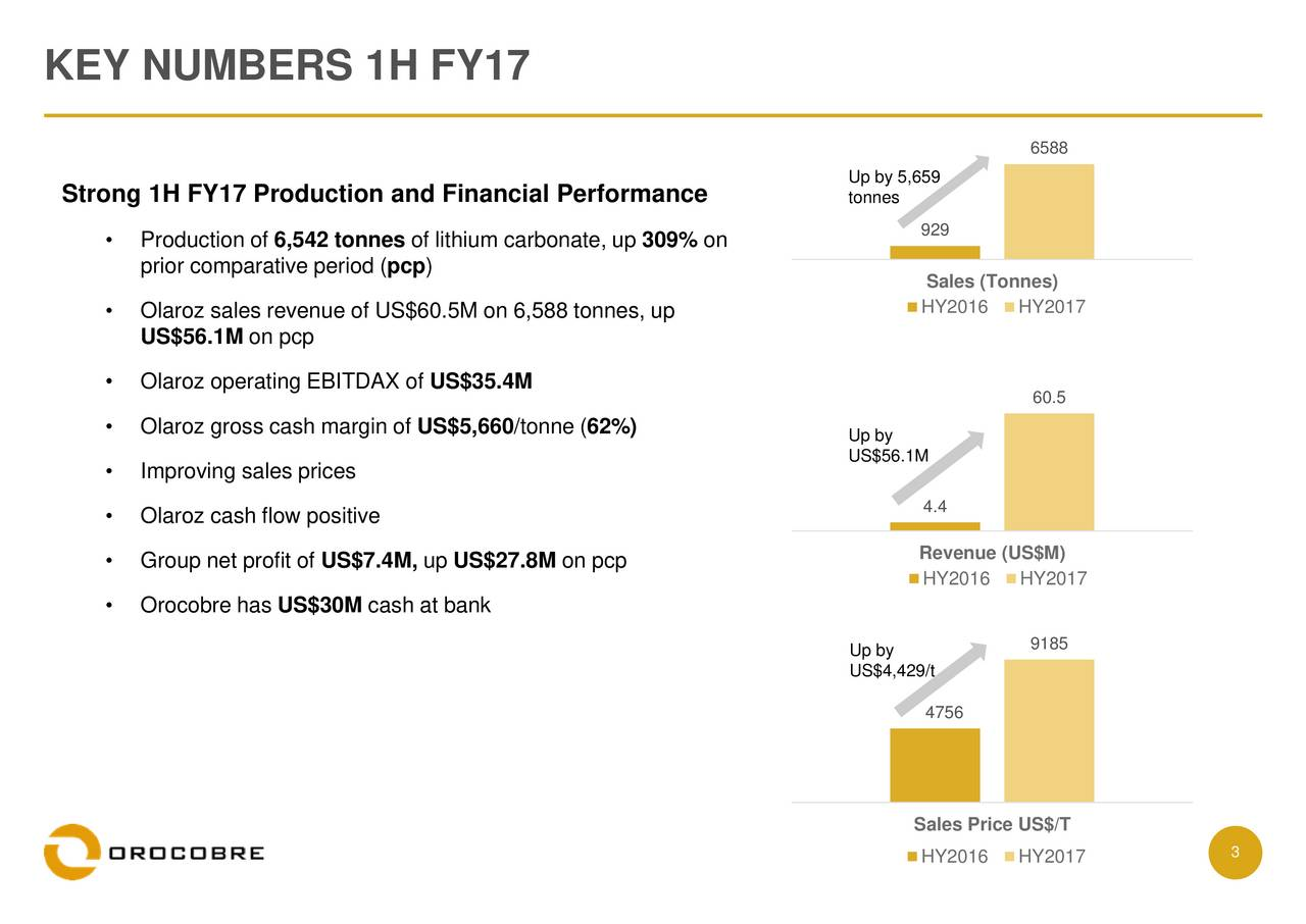 6588 Up by 5,659 Strong 1H FY17 Production and Financial Performance tonnes Production of 6,542 tonnes of lithium carbonate, up 309% on 929 prior comparative period (pcp) Sales (Tonnes) Olaroz sales revenue of US$60.5M on 6,588 tonnes, up HY2016 HY2017 US$56.1M on pcp Olaroz operating EBITDAX of US$35.4M 60.5 Olaroz gross cash margin of US$5,660/tonne (62%) Up by US$56.1M Improving sales prices 4.4 Olaroz cash flow positive Group net profit of US$7.4M, up US$27.8M on pcp Revenue (US$M) HY2016 HY2017 Orocobre has US$30M cash at bank 9185 Up by US$4,429/t 4756 Sales Price US$/T HY2016 HY2017 3