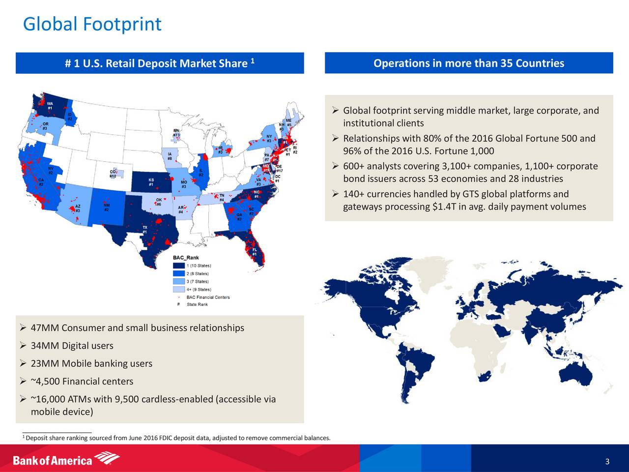 1 # 1 U.S. Retail Deposit Market Share Operationsin more than 35 Countries Global footprintserving middle market, large corporate, and institutionalclients Relationshipswith 80% of the 2016 Global Fortune 500 and 96% of the 2016 U.S. Fortune 1,000 600+ analysts covering 3,100+ companies, 1,100+ corporate bond issuers across 53 economies and 28 industries 140+ currencies handled by GTS global platforms and gateways processing $1.4T in avg. daily payment volumes 47MM Consumer and small business relationships 34MM Digital users 23MM Mobile banking users ~4,500 Financial centers ~16,000 ATMs with 9,500 cardless-enabled(accessible via mobile device) ____________________ 1Deposit share ranking sourced from June 2016FDICdeposit data, adjusted to remove commercial balances. 3