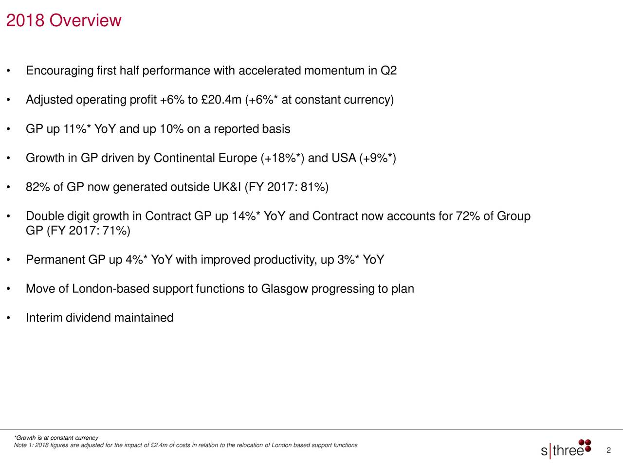 • Encouraging first half performance with accelerated momentum in Q2 • Adjusted operating profit +6% to £20.4m (+6%* at constant currency) • GP up 11%* YoY and up 10% on a reported basis • Growth in GP driven by Continental Europe (+18%*) and USA (+9%*) • 82% of GP now generated outside UK&I (FY 2017: 81%) • Double digit growth in Contract GP up 14%* YoY and Contract now accounts for 72% of Group GP (FY 2017: 71%) • Permanent GP up 4%* YoY with improved productivity, up 3%* YoY • Move of London-based support functions to Glasgow progressing to plan • Interim dividend maintained Note 1: 2018 figures are adjusted for the impact of £2.4m of costs in relation to the relocation of London based support functions 2
