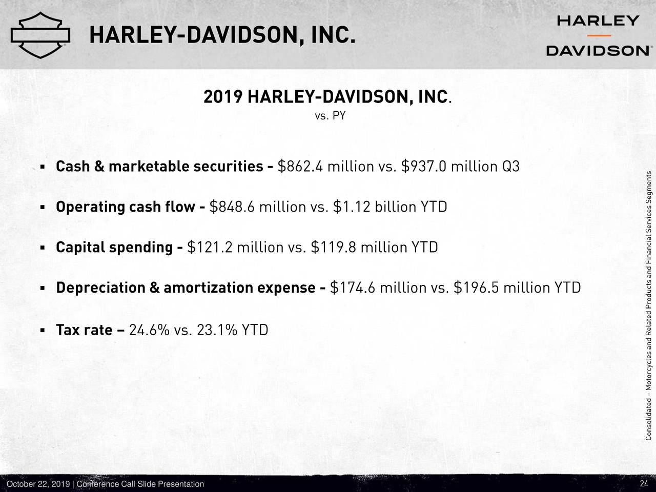 Harley-Davidson, Inc. 2019 Q3 - Results - Earnings Call ...