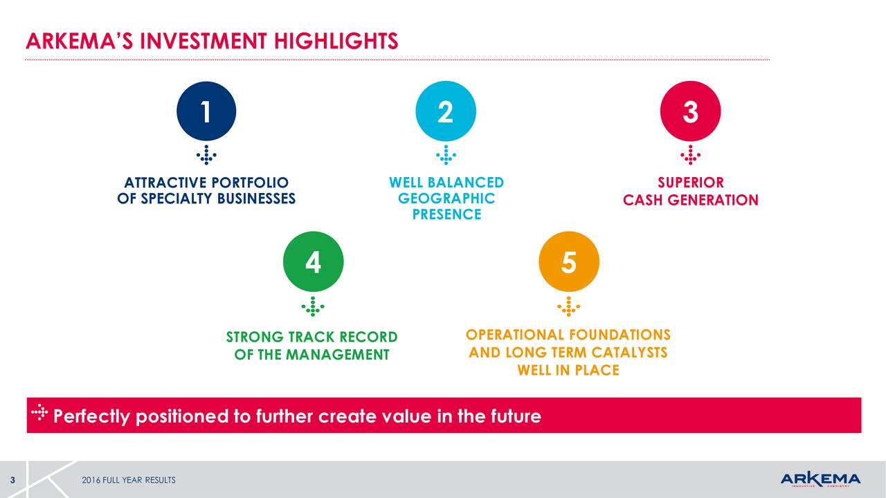1 2 3 OF SPECIALTY BUSINESSES WGEOGRAPHICED SUPERIOR PRESENCE CASH GENERATION 4 5 STRONG TRACK RECORD OPERATIONAL FOUNDATIONS OF THE MANAGEMENT AND LONG TERM CATALYSTS WELL IN PLACE Perfectly positioned to further create value in the future 3 2016 FULL YEAR RESULTS