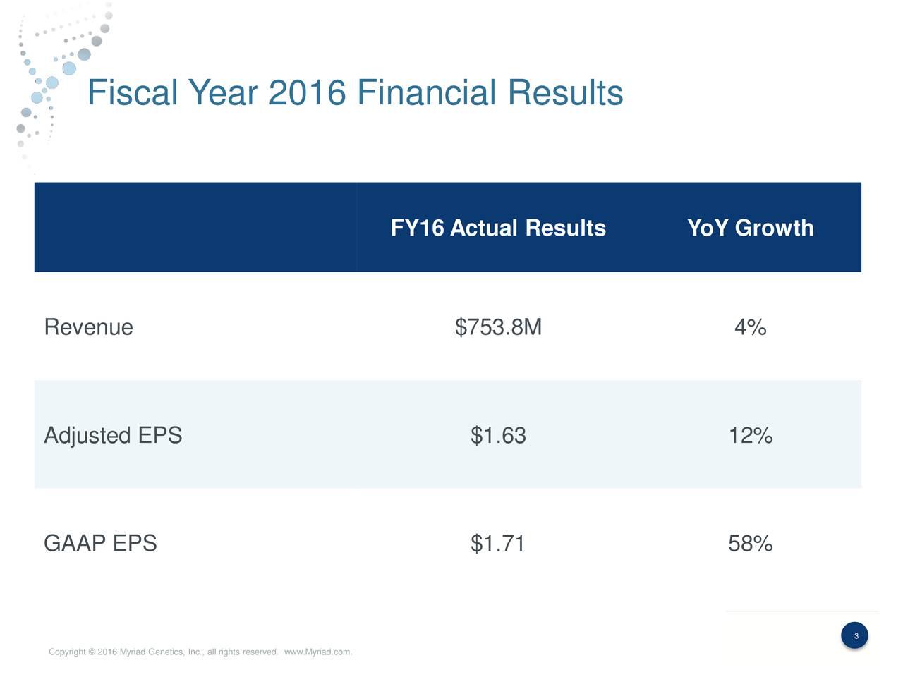 FY16 Actual Results YoY Growth Revenue $753.8M 4% Adjusted EPS $1.63 12% GAAP EPS $1.71 58% 3 3 Copyright  2016 Myriad Genetics, Inc., all rights reserved. www.Myriad.com.