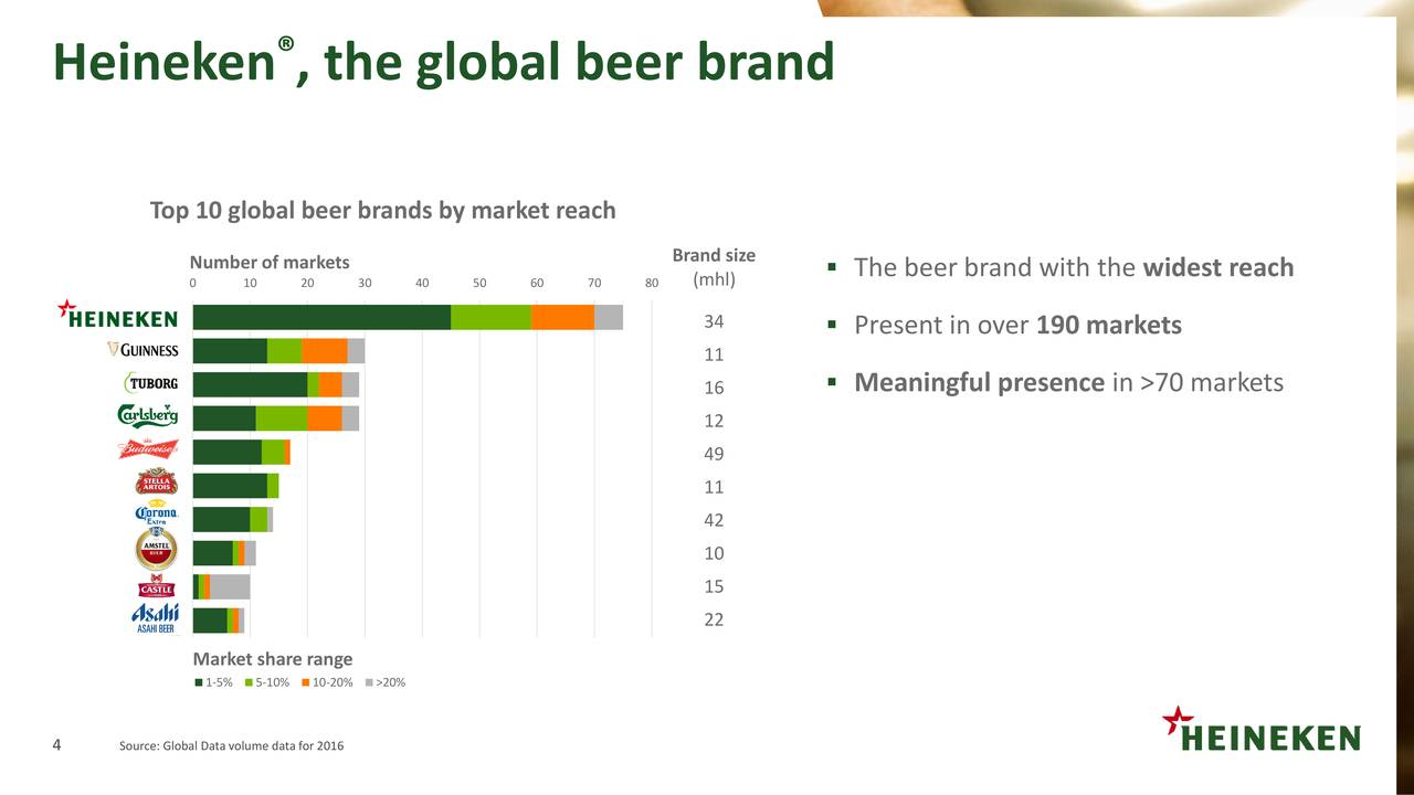 heineken sources of brand equity Assess how beer brand equity stems from in the brewery industry and to analyze  study applying the aaker's brand equity model, in order to analyze the sources  brands of imported beer, two of them with a european origin –heineken and.
