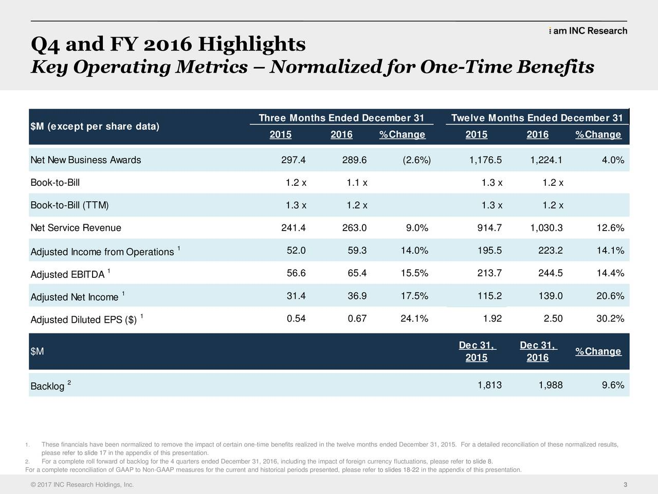 Key Operating Metrics  Normalized for One-Time Benefits Three Months Ended December 31 Twelve Months Ended December 31 $M (except per share data) 2015 2016 %Change 2015 2016 %Change Net New Business Awards 297.4 289.6 (2.6%) 1,176.5 1,224.1 4.0% Book-to-Bill 1.2 x 1.1 x 1.3 x 1.2 x Book-to-Bill (TTM) 1.3 x 1.2 x 1.3 x 1.2 x Net Service Revenue 241.4 263.0 9.0% 914.7 1,030.3 12.6% 1 Adjusted Income from Operations 52.0 59.3 14.0% 195.5 223.2 14.1% Adjusted EBITDA 1 56.6 65.4 15.5% 213.7 244.5 14.4% Adjusted Net Income 1 31.4 36.9 17.5% 115.2 139.0 20.6% 1 0.54 0.67 24.1% 1.92 2.50 30.2% Adjusted Diluted EPS ($) Dec 31, Dec 31, $M %Change 2015 2016 Backlog 2 1,813 1,988 9.6% 1. These financials have been normalized to remove the impact of certain one-time benefits realized in the twelve months ended December 31, 2015. For a detailed reconciliation of these normalized results, please refer to slide 17 in the appendix of this presentation. For a complete reconciliation of GAAP to Non-GAAP measures for the current and historical periods presented, please refer to slides 18-22 in the appendix of this presentation. 2017 INC Research Holdings, Inc. 3