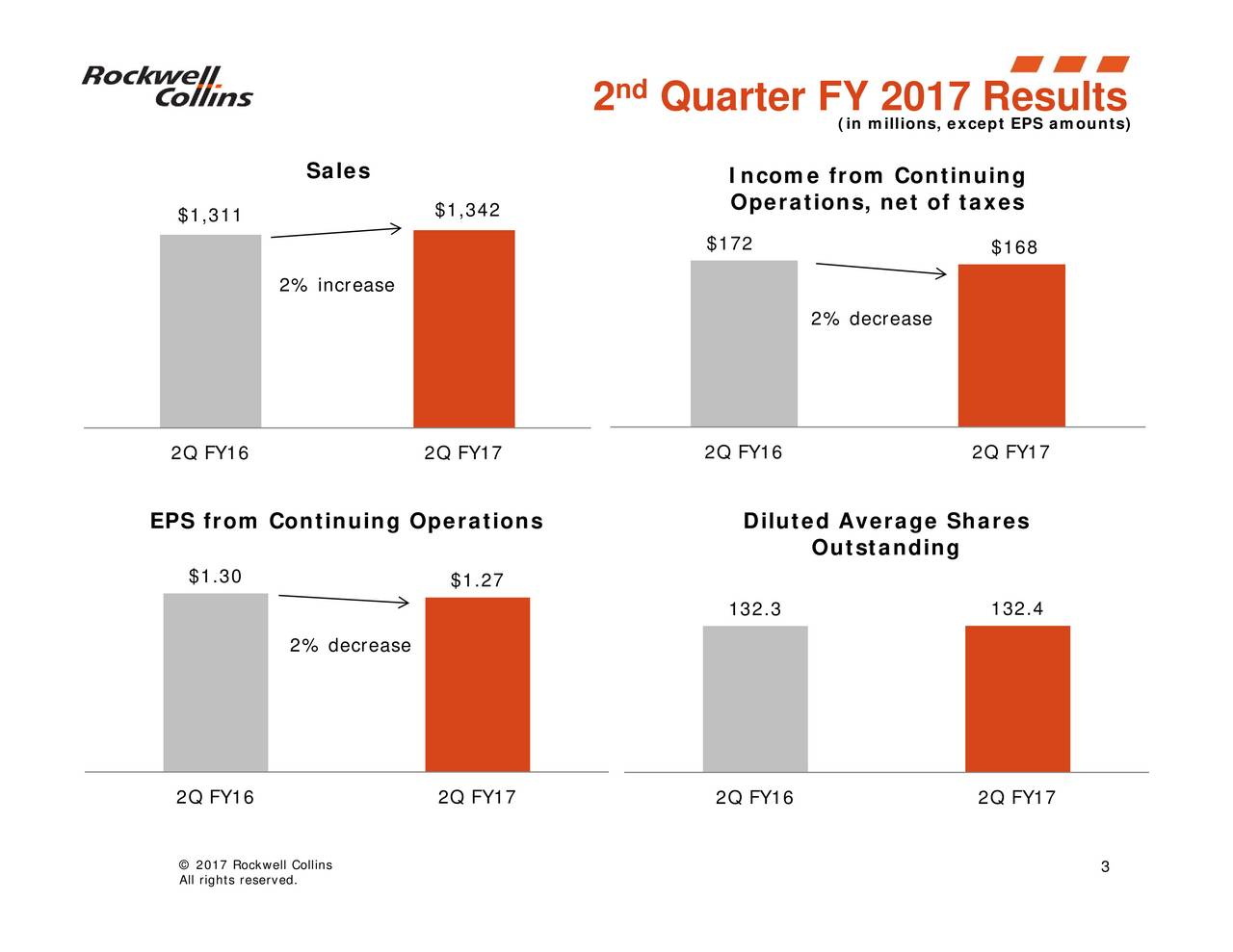 $168 132.4 (in millions, except EPS amounts) 2% decrease Outstanding Diluted Average Shares Income from Continuingtaxes 132.3 $172 2Q FY16 2Q FY16 2Q FY17 Quarter FY 2017 Results nd 2 $1.27 $1,342 Sales 2% increase 2% decrease $1.30 $1,311 2Q FY16 2Q FY17 2Q FY16 2lgRscreledl.lins EPS from Continuing Operations