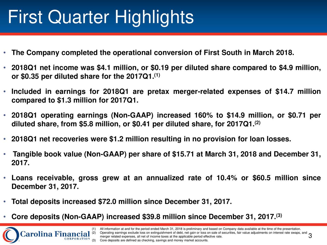• The Company completed the operational conversion of First South in March 2018. • 2018Q1 net income was $4.1 million, or $0.19 per diluted share compared to $4.9 million, or $0.35 per diluted share for the 2017Q1. (1) • Included in earnings for 2018Q1 are pretax merger-related expenses of $14.7 million compared to $1.3 million for 2017Q1. • 2018Q1 operating earnings (Non-GAAP) increased 160% to $14.9 million, or $0.71 per diluted share, from $5.8 million, or $0.41 per diluted share, for 2017Q1. (2) • 2018Q1 net recoveries were $1.2 million resulting in no provision for loan losses. • Tangible book value (Non-GAAP) per share of $15.71 at March 31, 2018 and December 31, 2017. • Loans receivable, gross grew at an annualized rate of 10.4% or $60.5 million since December 31, 2017. • Total deposits increased $72.0 million since December 31, 2017. (3) • Core deposits (Non-GAAP) increased $39.8 million since December 31, 2017. (1)All information at and for the period ended March 31, 2018 is preliminary and based on Company data available at the time of the presentation. (2)Operating earnings exclude loss on extinguishment of debt, net gain or loss on sale of securities, fair value adjustments on interest rate swaps, and (3)Core deposits are defined as checking, savings and money market accounts. 3ffective rate.