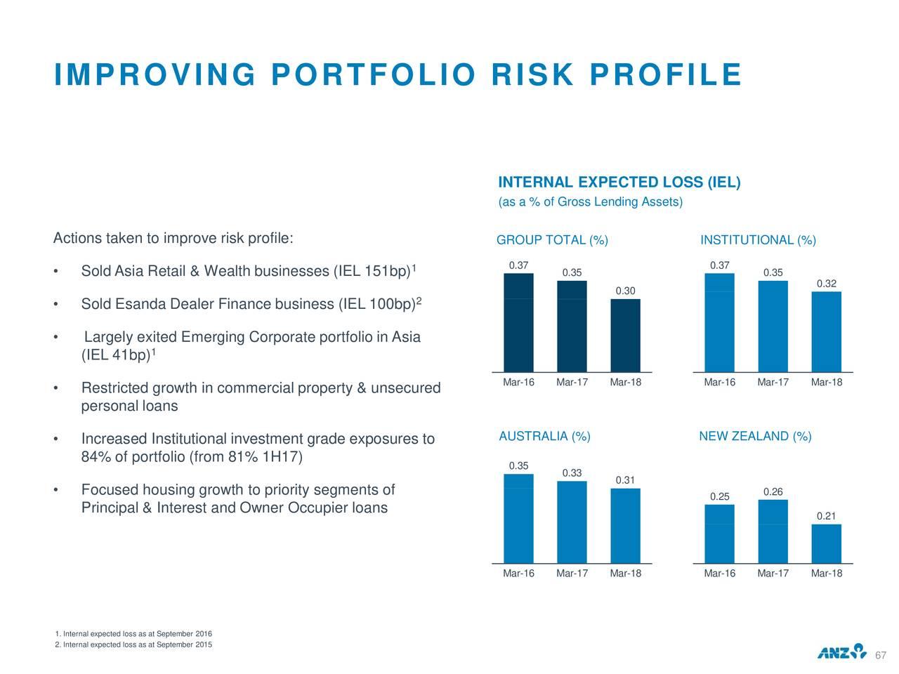 Adr Property Investment Group Ltd
