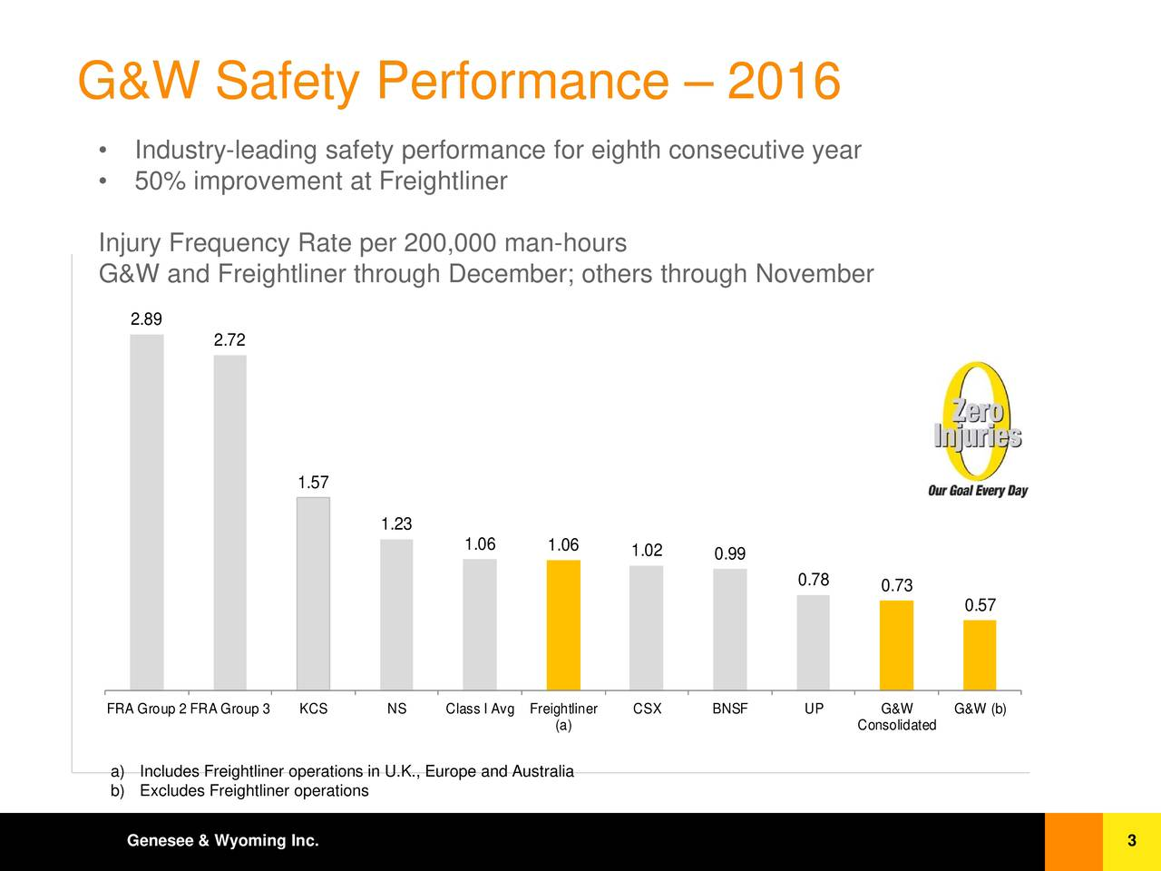 Industry-leading safety performance for eighth consecutive year 50% improvement at Freightliner Injury Frequency Rate per 200,000 man-hours G&W and Freightliner through December; others through November 2.89 2.72 1.57 1.23 1.06 1.06 1.02 0.99 0.78 0.73 0.57 FRA Group 2FRA Group 3KCS NS Class I Avg FreightliCSX BNSF UP G&W G&W (b) (a) Consolidated a) Includes Freightliner operations in U.K., Europe and Australia b) Excludes Freightliner operations Genesee & Wyoming Inc. 3