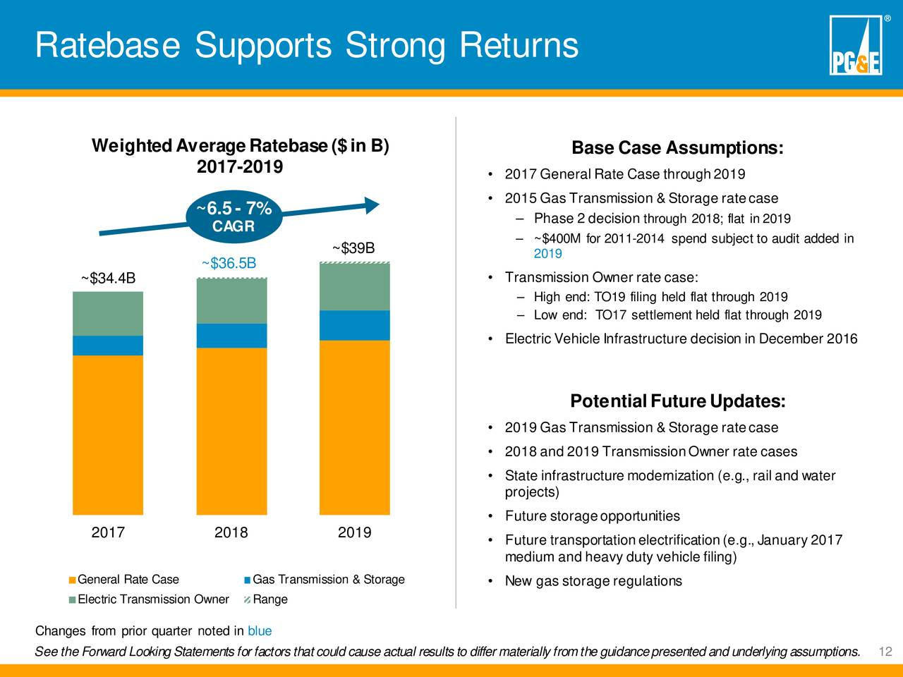 Pg e corporation 2017 q3 results earnings call slides pg e corporation nyse pcg - Grillplaat gas b ruleurs ...