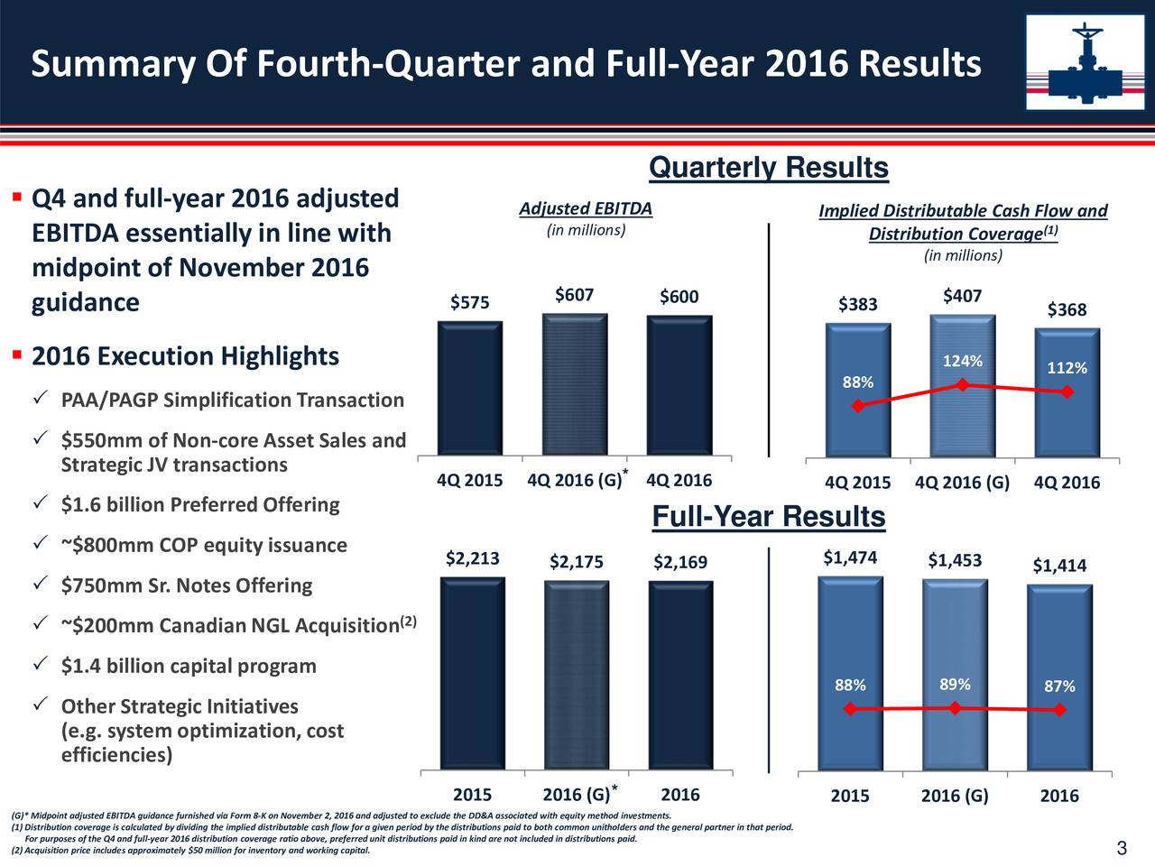 Quarterly Results Q4 and full-year 2016 adjusted Adjusted EBITDA Implied Distributable Cash Flow and (in millions) (1) EBITDA essentially in line with Distribution Coverage (in millions) midpoint of November 2016 500 3% $607 $600 450 $407 guidance $575 $383 2% 400 $368 350 2% 300 2016 Execution Highlights 250 124% 1% 112% 200 88% 1% PAA/PAGP Simplification Transaction 150 100 50% 0 $550mm of Non-core Asset Sales and 0 0% Strategic JV transactions 4Q 2015 4Q 2016 (G) * 4Q 2016 4Q 2015 4Q 2016 (G) 4Q 2016 $1.6 billion Preferred Offering Full-Year Results ~$800mm COP equityissuance 10 % $2,213 $2,175 $2,169 $1,474 $1,453 $1,414 10 $750mm Sr. Notes Offering % 10 (2) ~$200mm Canadian NGL Acquisition % 10 00 % $1.4 billion capital program 00 88% 89% 87% % Other Strategic Initiatives 00 0% (e.g. system optimization, cost 00 efficiencies) 0 % 2015 2016 (G) * 2016 2015 2016 (G) 2016 (G)* Midpoint adjusted EBITDA guidancefurnished via Form 8-K on November 2,2016 and adjusted to exclude the DD&A associated with equity method investments. (1) Distributioncoverage is calculated by dividing the implied distributable cash flow for a given period by the distributions paid to both common unitholders and the general partner in that period. For purposes of the Q4 and full-year 2016 distribution coverage ratio above, preferredunit distributions paid in kind are not included in distributions paid. (2) Acquisition price includes approximately $50 million for inventory and working capital. 3