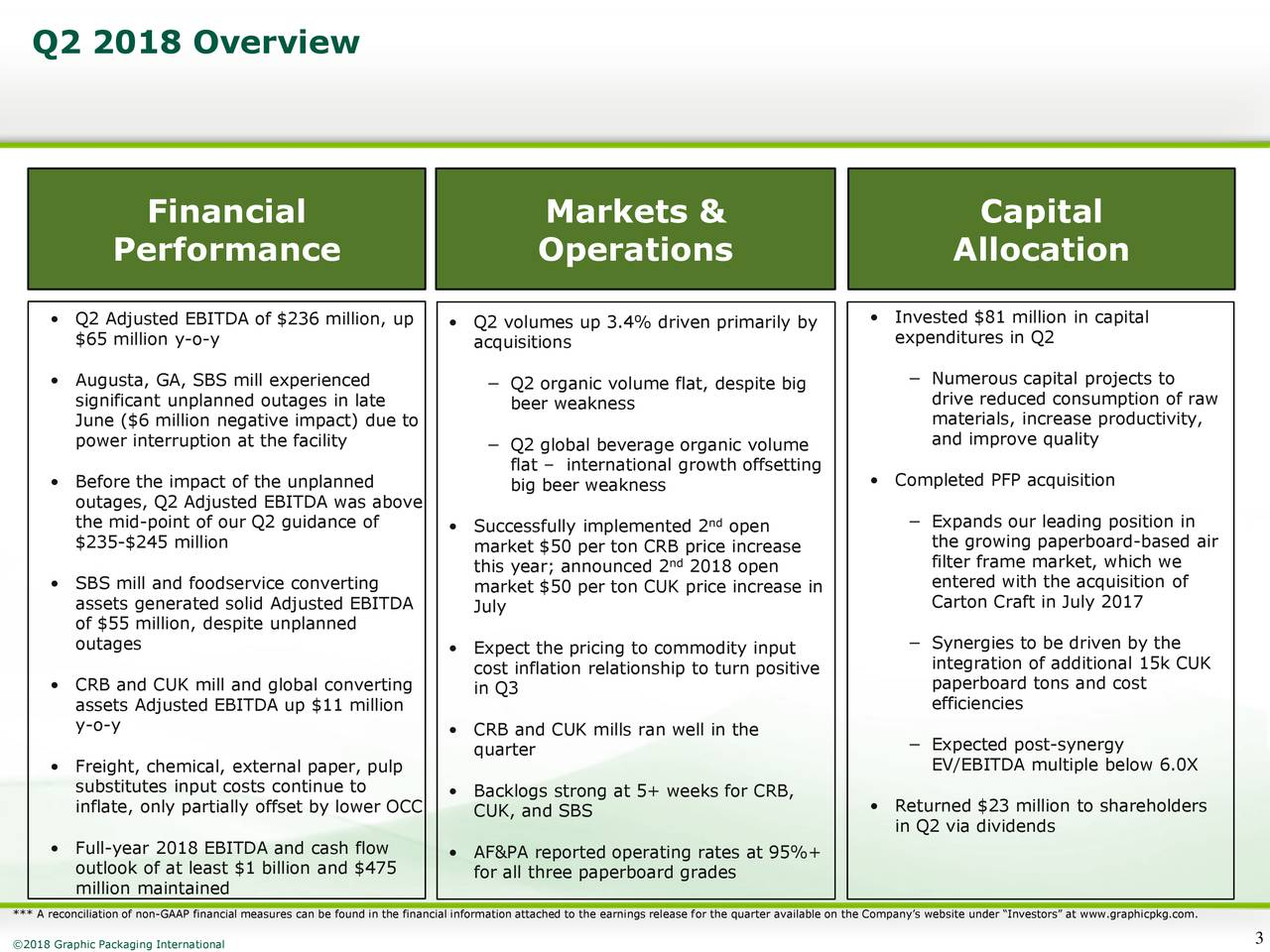 Financial Markets & Capital Performance Operations Allocation • Q2 Adjusted EBITDA of $236 million, up • Q2 volumes up 3.4% driven primarily by • Invested $81 million in capital $65 million y-o-y acquisitions expenditures in Q2 • Augusta, GA, SBS mill experienced − Q2 organic volume flat, despite big − Numerous capital projects to significant unplanned outages in late beer weakness drive reduced consumption of raw June ($6 million negative impact) due to materials, increase productivity, power interruption at the facility and improve quality − Q2 global beverage organic volume flat – international growth offsetting • Before the impact of the unplanned big beer weakness • Completed PFP acquisition outages, Q2 Adjusted EBITDA was above the mid-point of our Q2 guidance of • Successfully implemented 2ndopen − Expands our leading position in $235-$245 million market $50 per ton CRB price increase the growing paperboard-based air nd filter frame market, which we this year; announced 2 2018 open • SBS mill and foodservice converting market $50 per ton CUK price increase in entered with the acquisition of assets generated solid Adjusted EBITDA July Carton Craft in July 2017 of $55 million, despite unplanned outages • Expect the pricing to commodity input − Synergies to be driven by the integration of additional 15k CUK cost inflation relationship to turn positive • CRB and CUK mill and global converting in Q3 paperboard tons and cost assets Adjusted EBITDA up $11 million efficiencies y-o-y • CRB and CUK mills ran well in the quarter − Expected post-synergy • Freight, chemical, external paper, pulp EV/EBITDA multiple below 6.0X substitutes input costs continue to • Backlogs strong at 5+ weeks for CRB, inflate, only partially offset by lower OCC CUK, and SBS • Returned $23 million to shareholders in Q2 via dividends • Full-year 2018 EBITDA and cash flow • AF&PA reported operating rates at 95%+ outlook of at least $1 billion and $475 for all three paperboard grades million mai